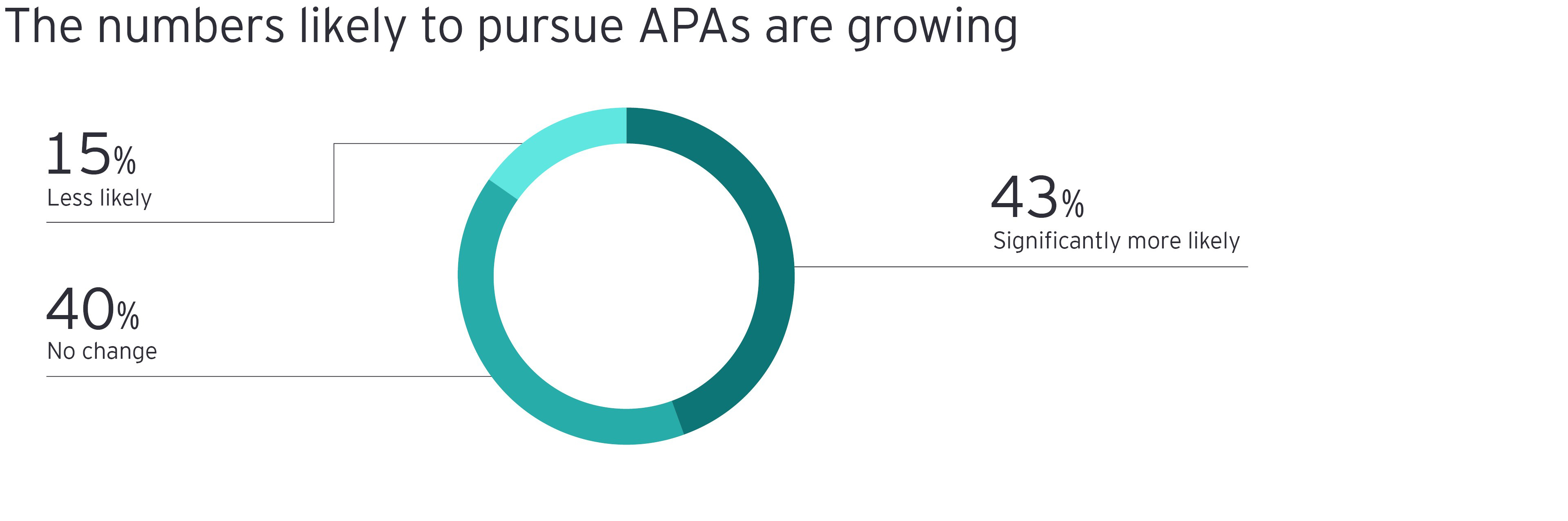 The numbers likely to pursue APAs are growing chart