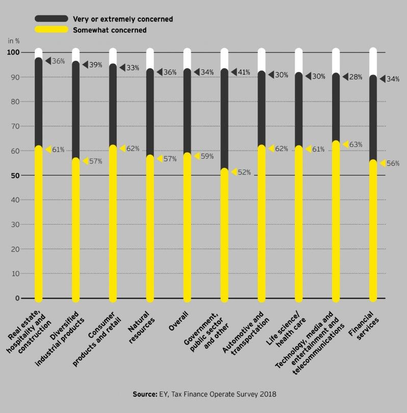 Tax finance operate survey