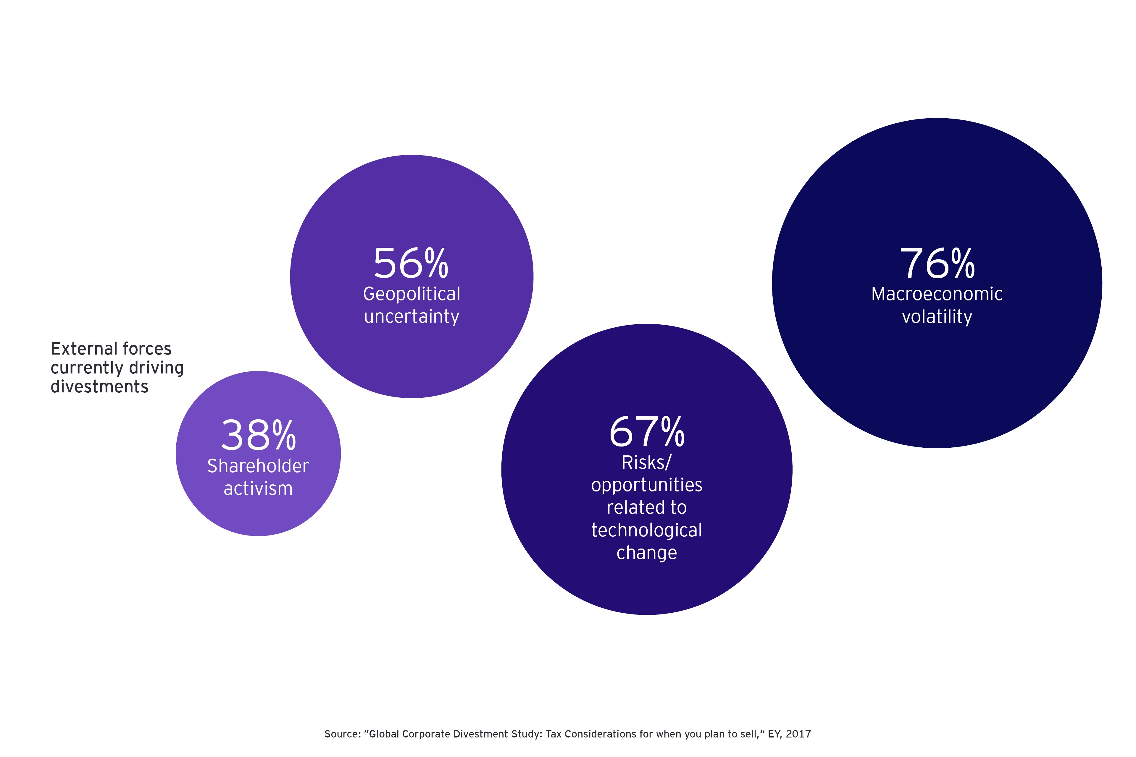 tax insights infographics m and a deals external forces
