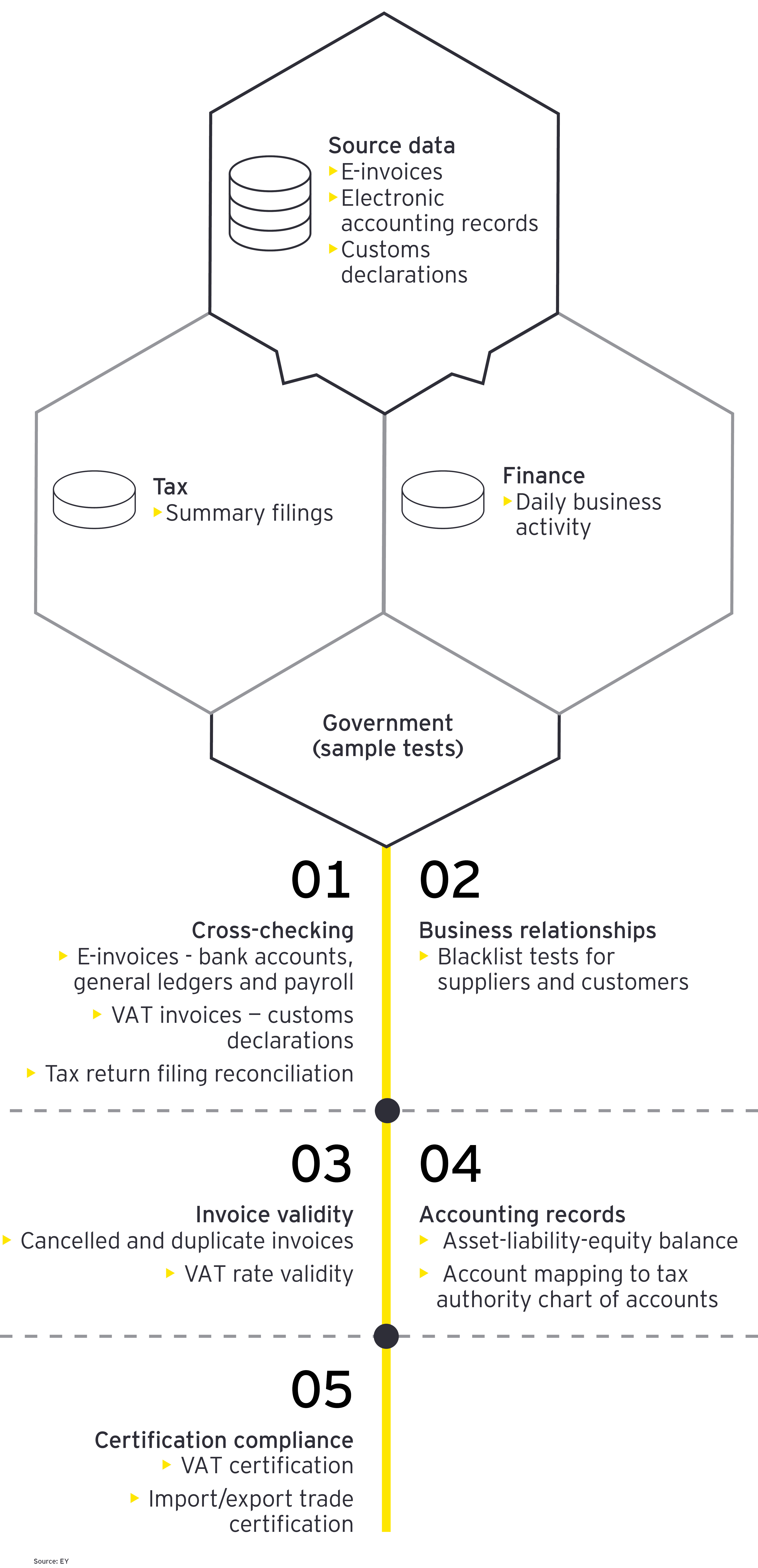 Graphic: Tax administration goes digital