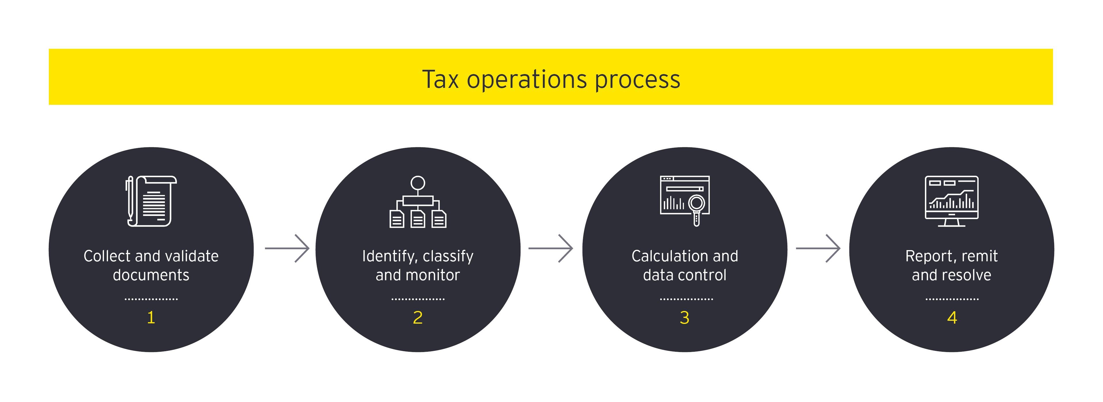 ey-tax-operation-process
