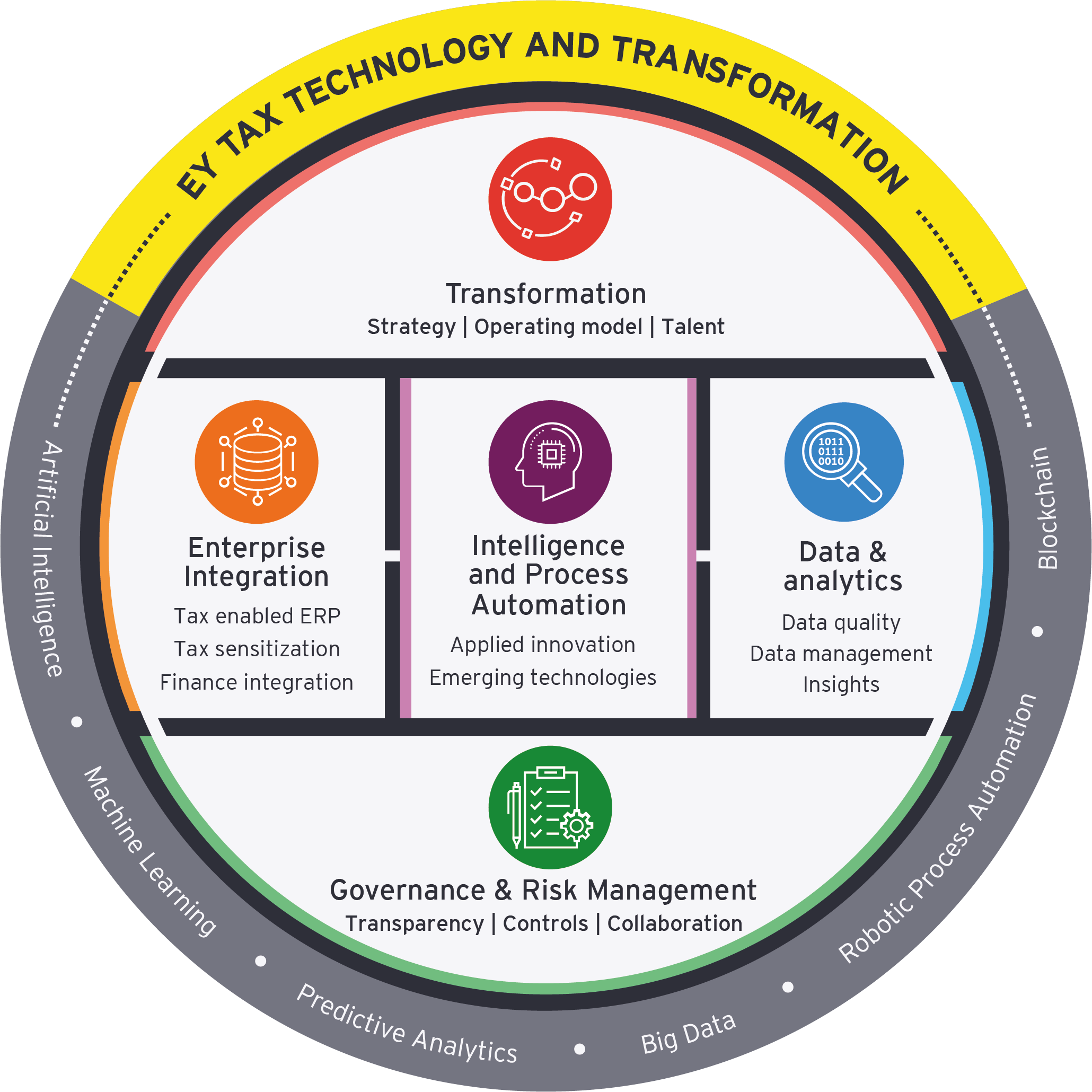 Tax technology and transformation wheel