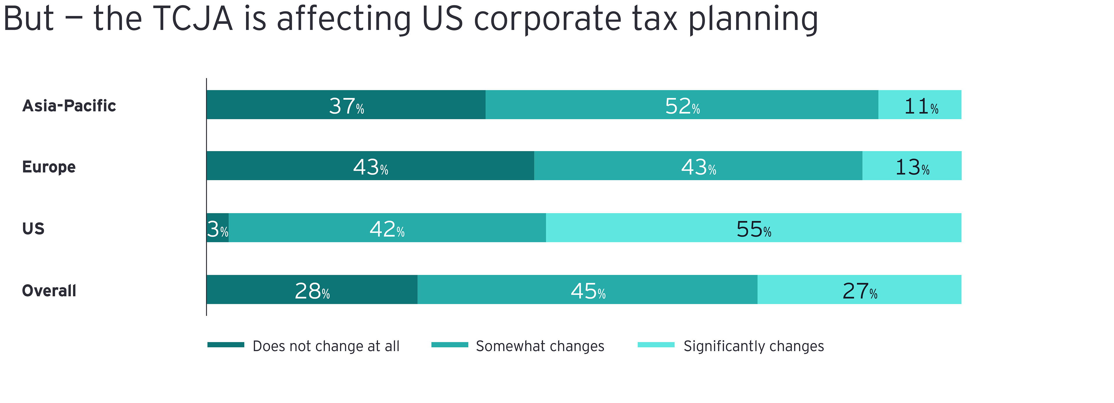 tcja is affecting US corporate tax planning