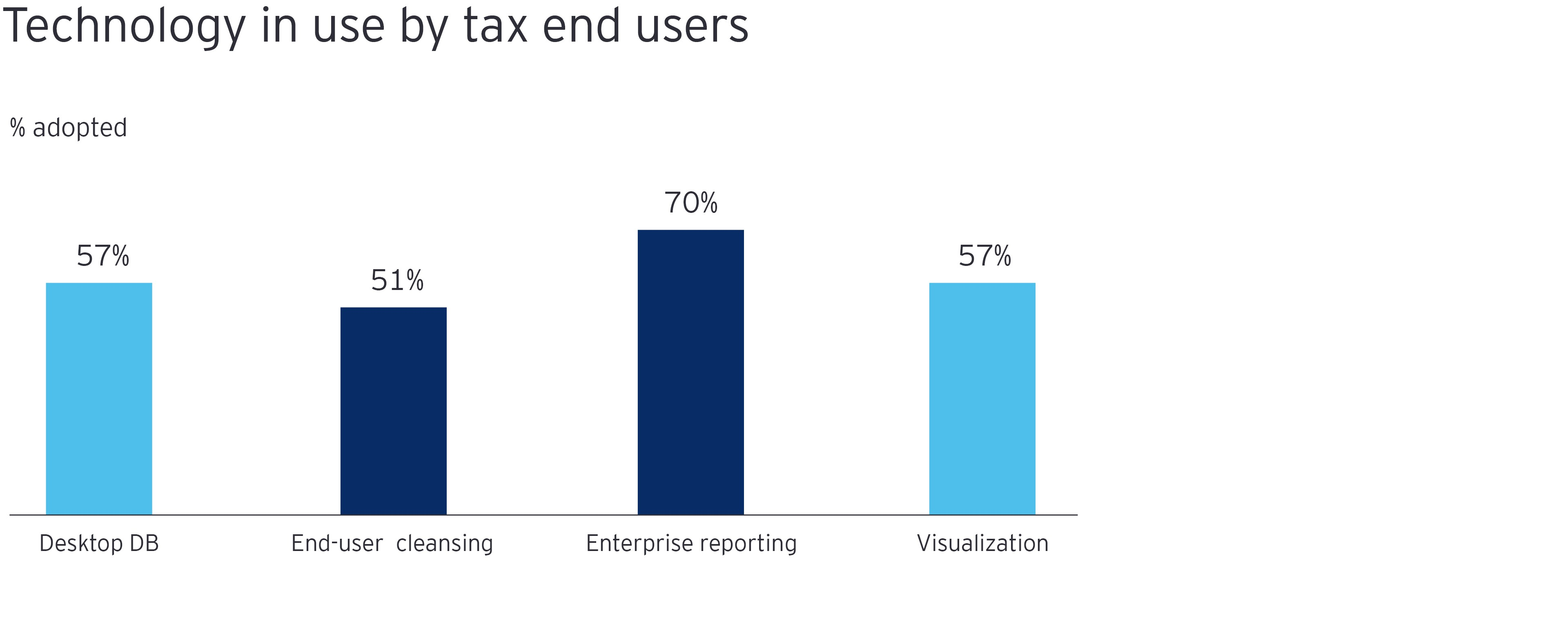 Technology in use by tax end users