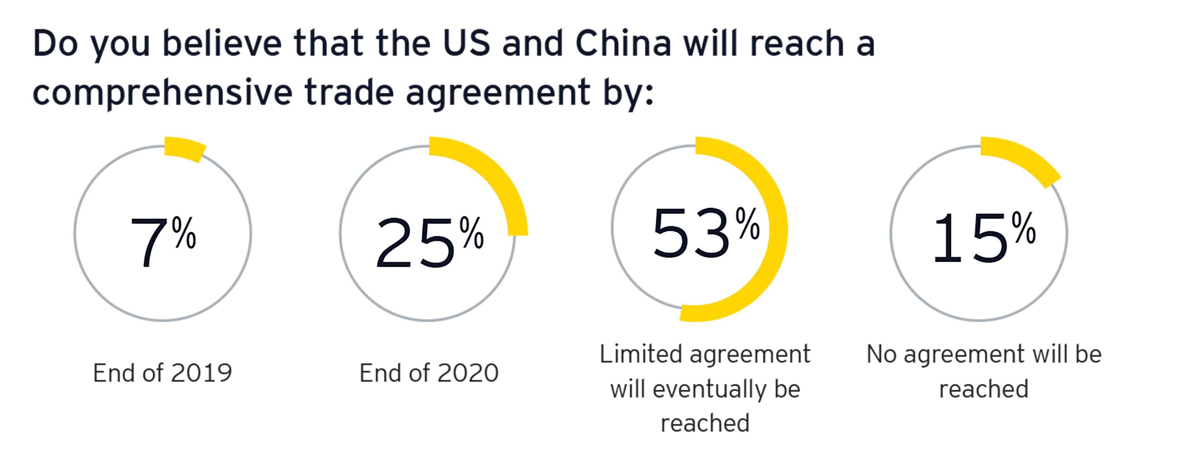 Tableaux complets des accords commerciaux