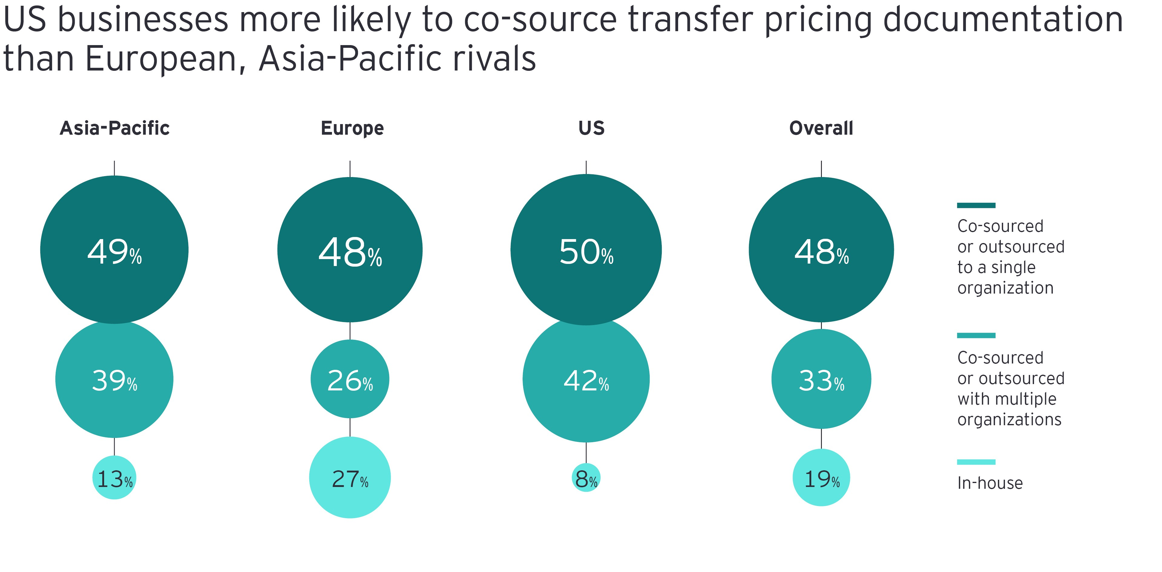 US businesses more likely to co-source transfer pricing documentation