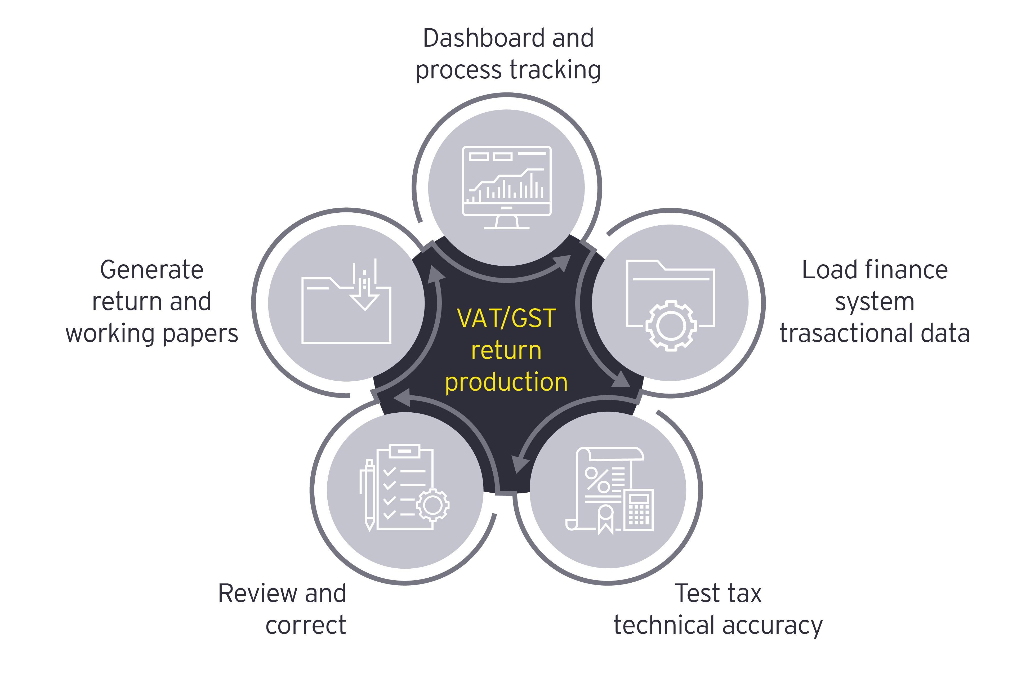 VAT/GST return production