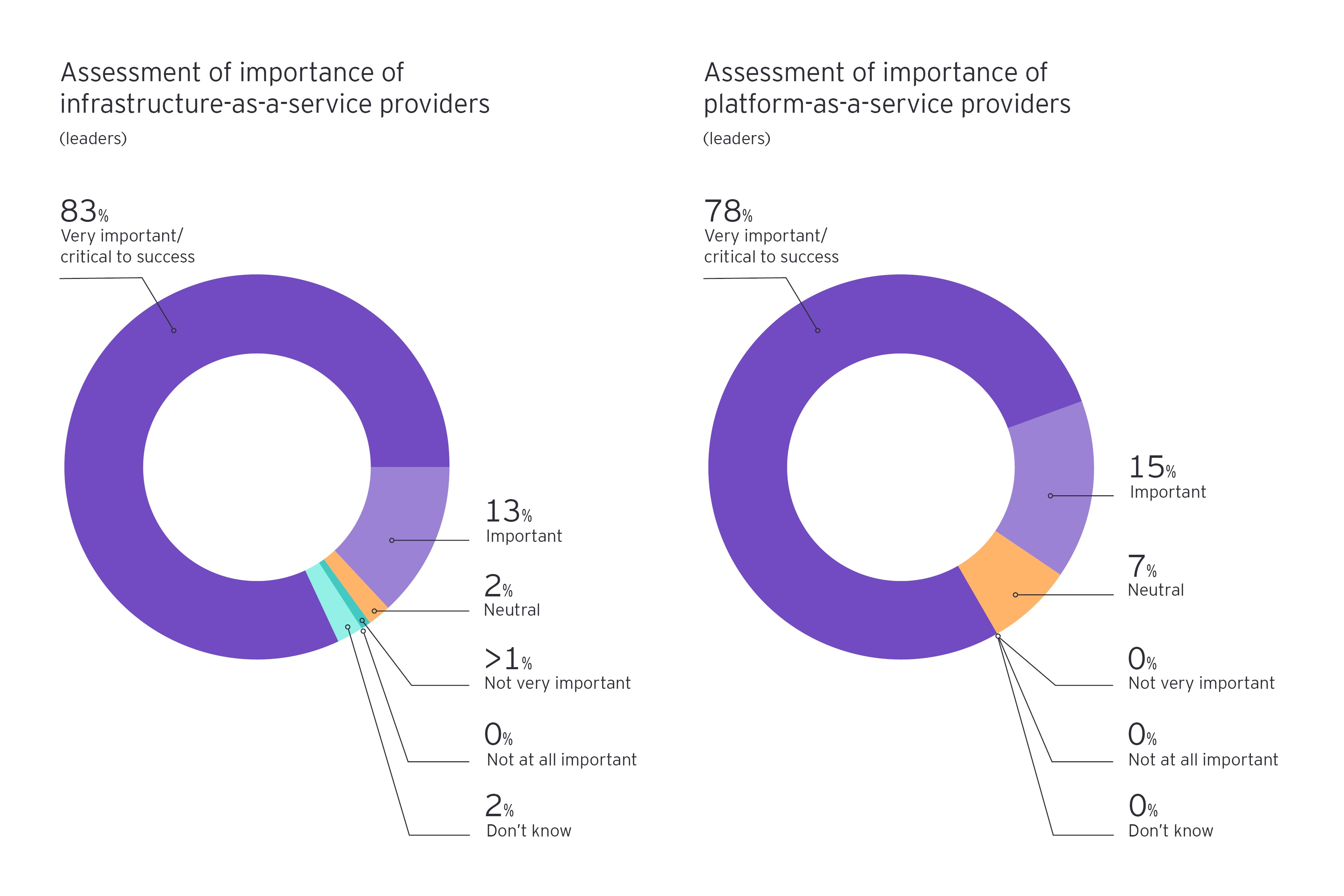 Combined assessment of importance of platform