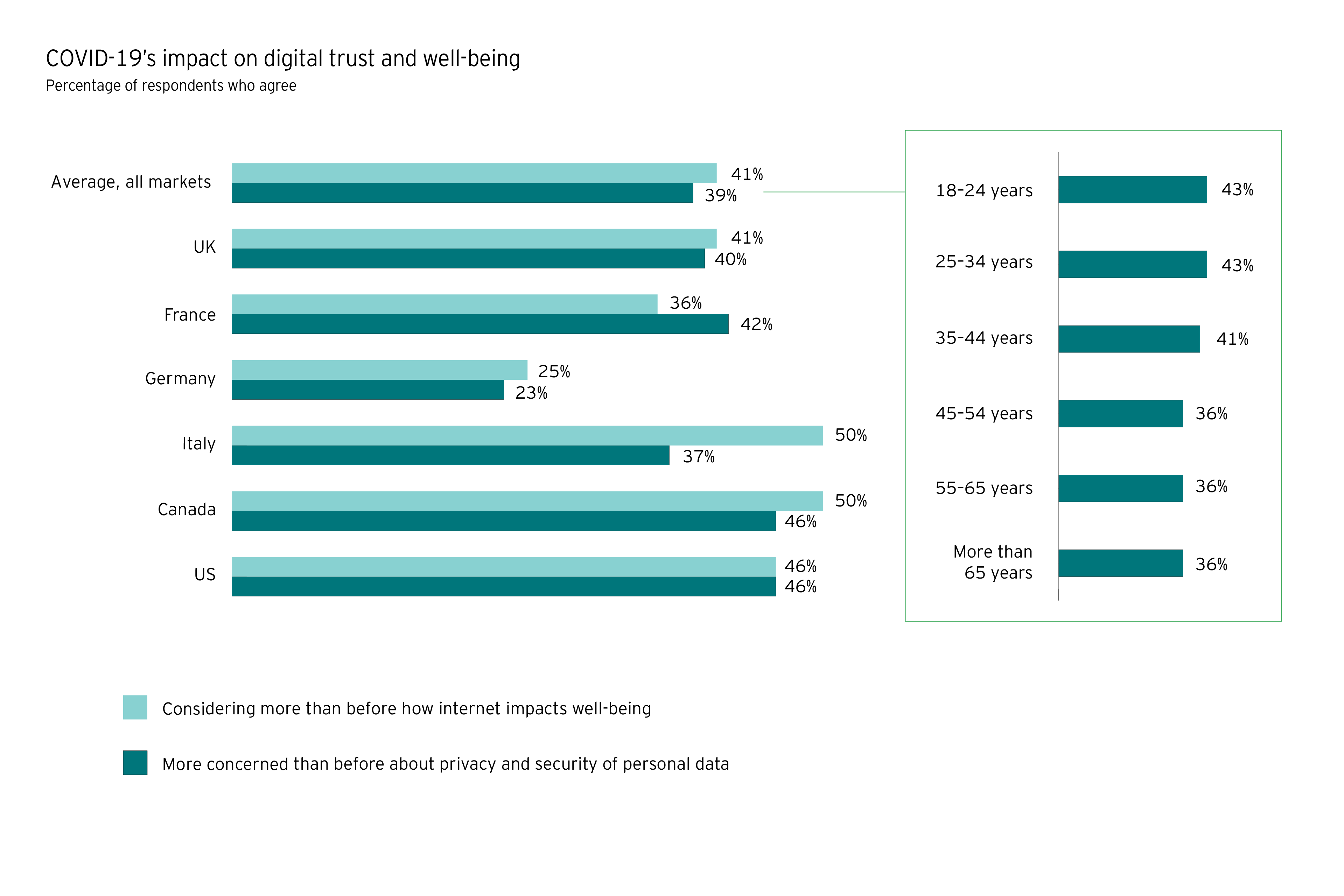 chart of covid19s impact on digital trust and well being