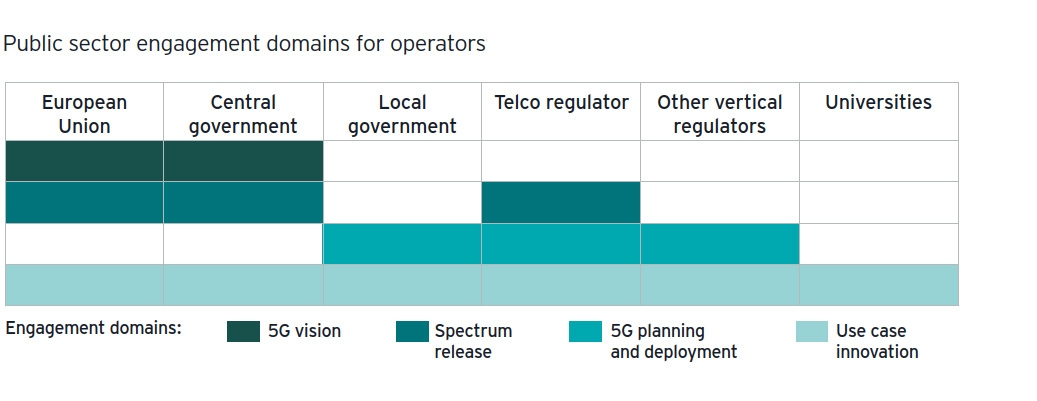 5g pov public sector engagement domains for operators