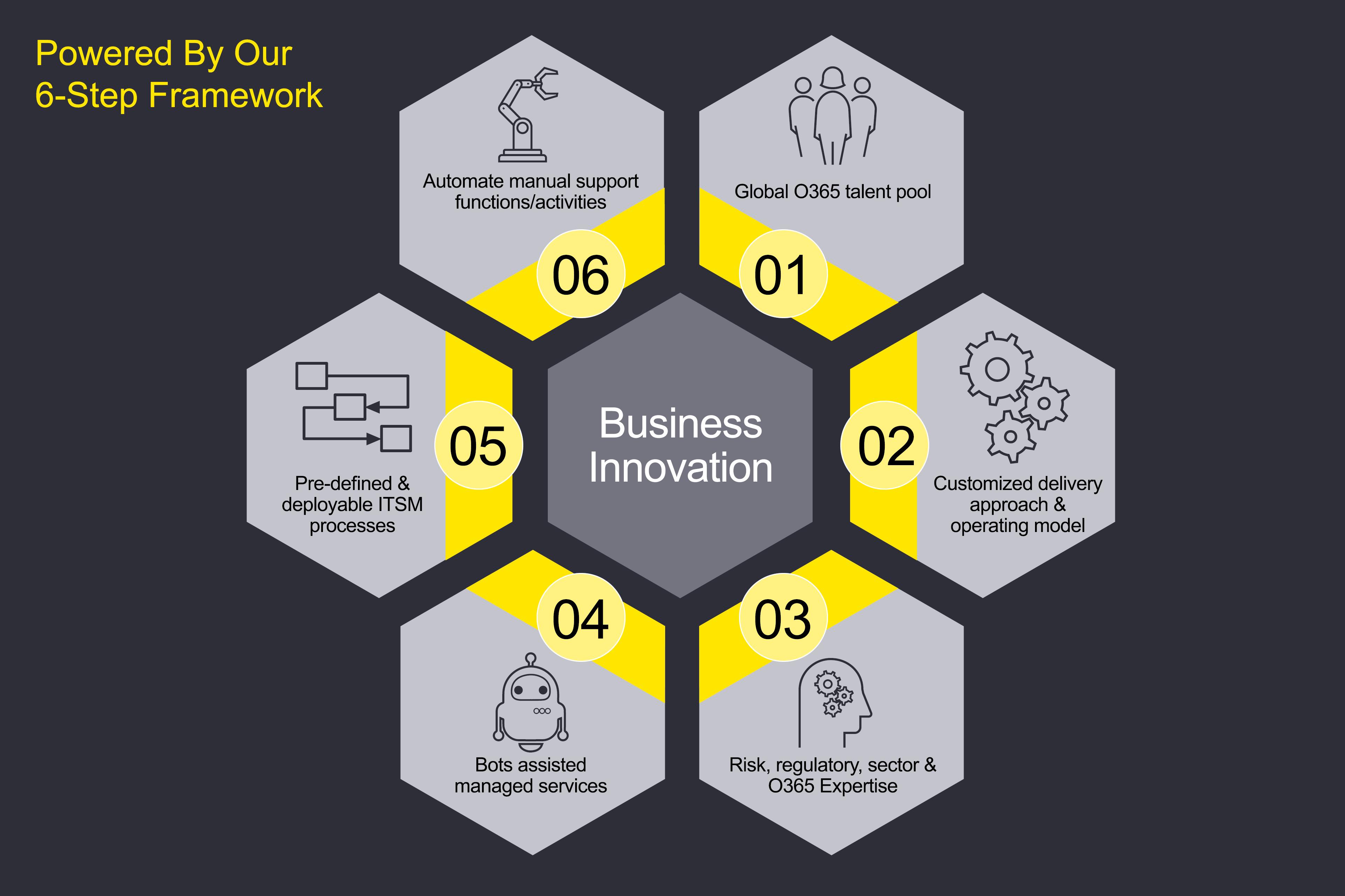 Six step framework graphic