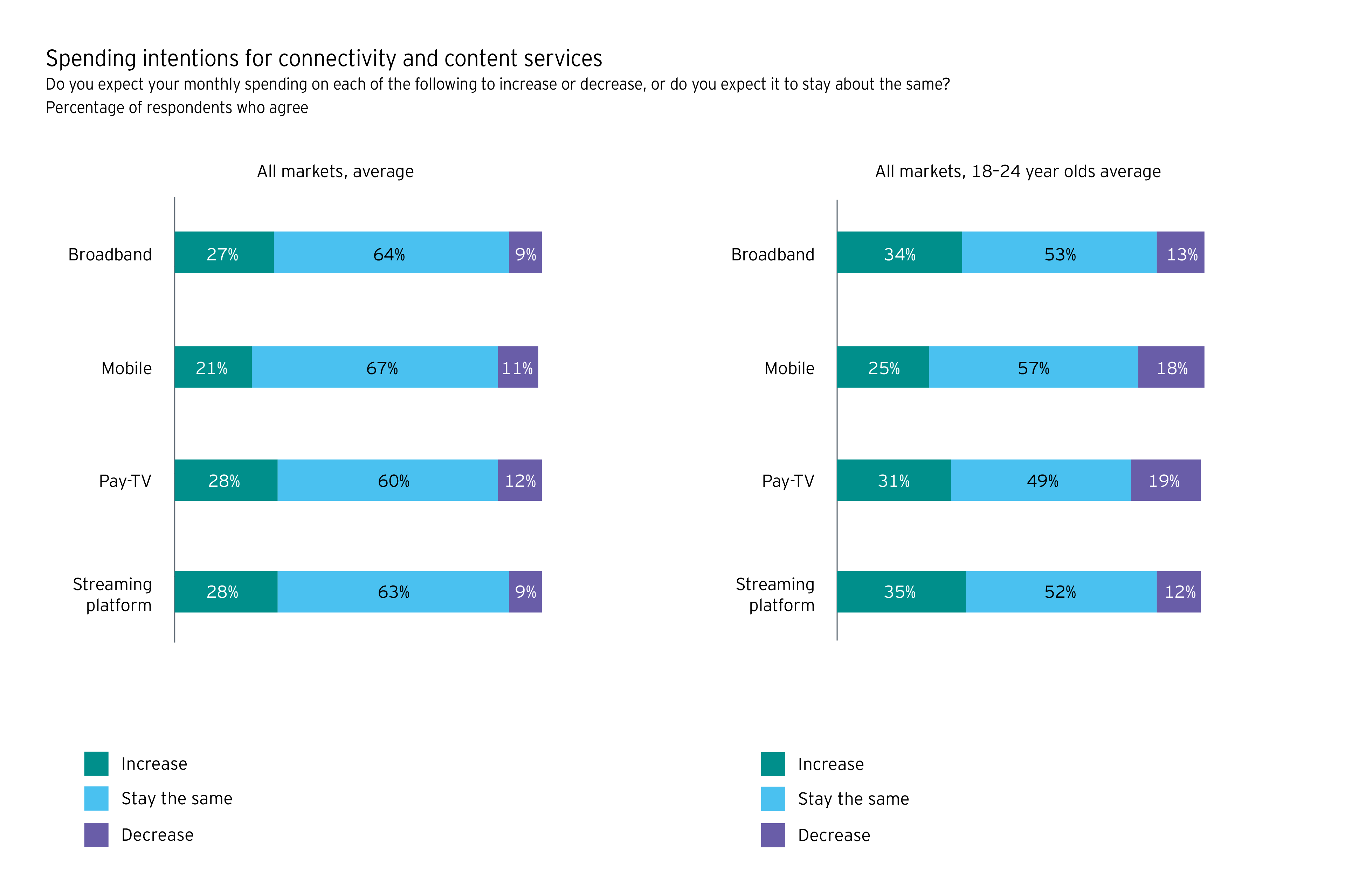 Chart of Spending intentions for connectivity and content services