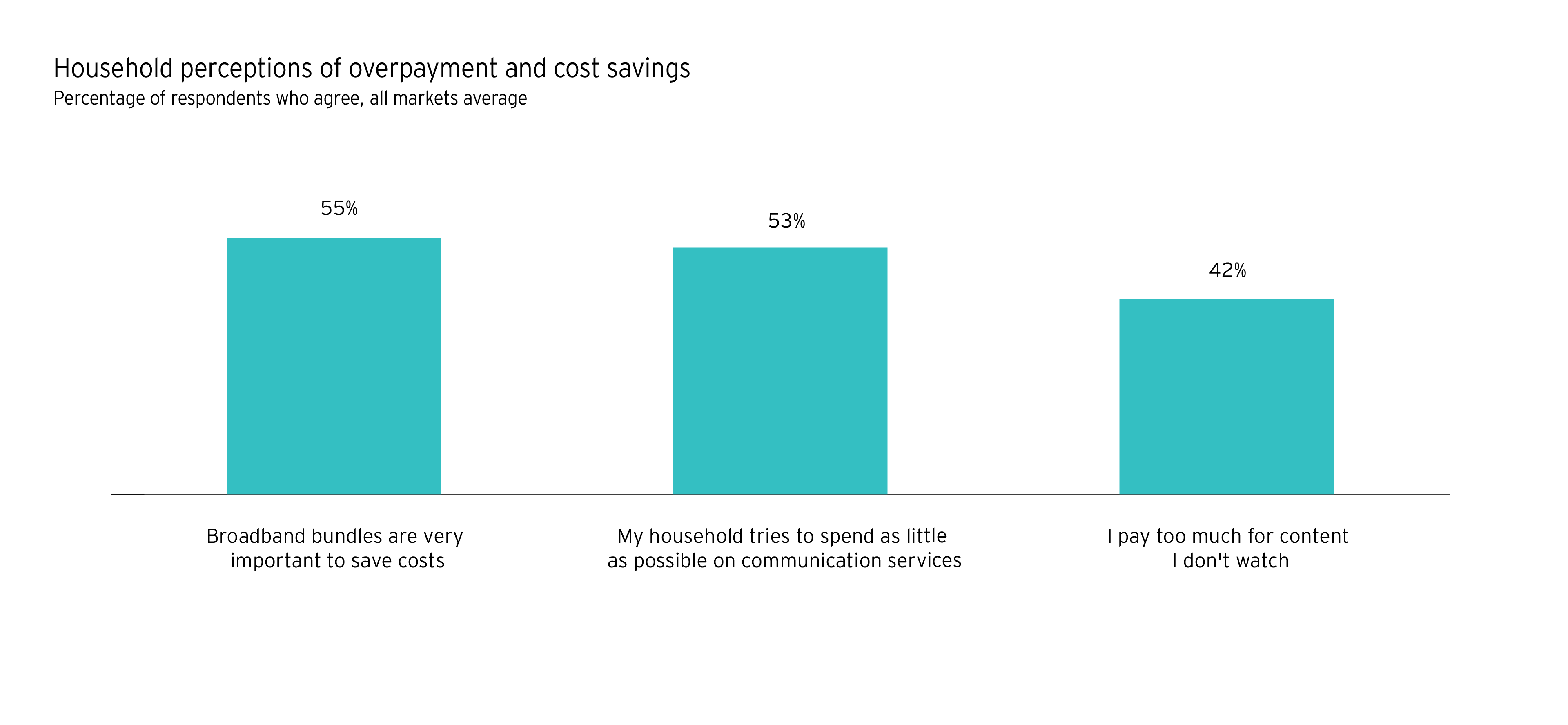 Chart of Household perceptions of overpayment and cost savings