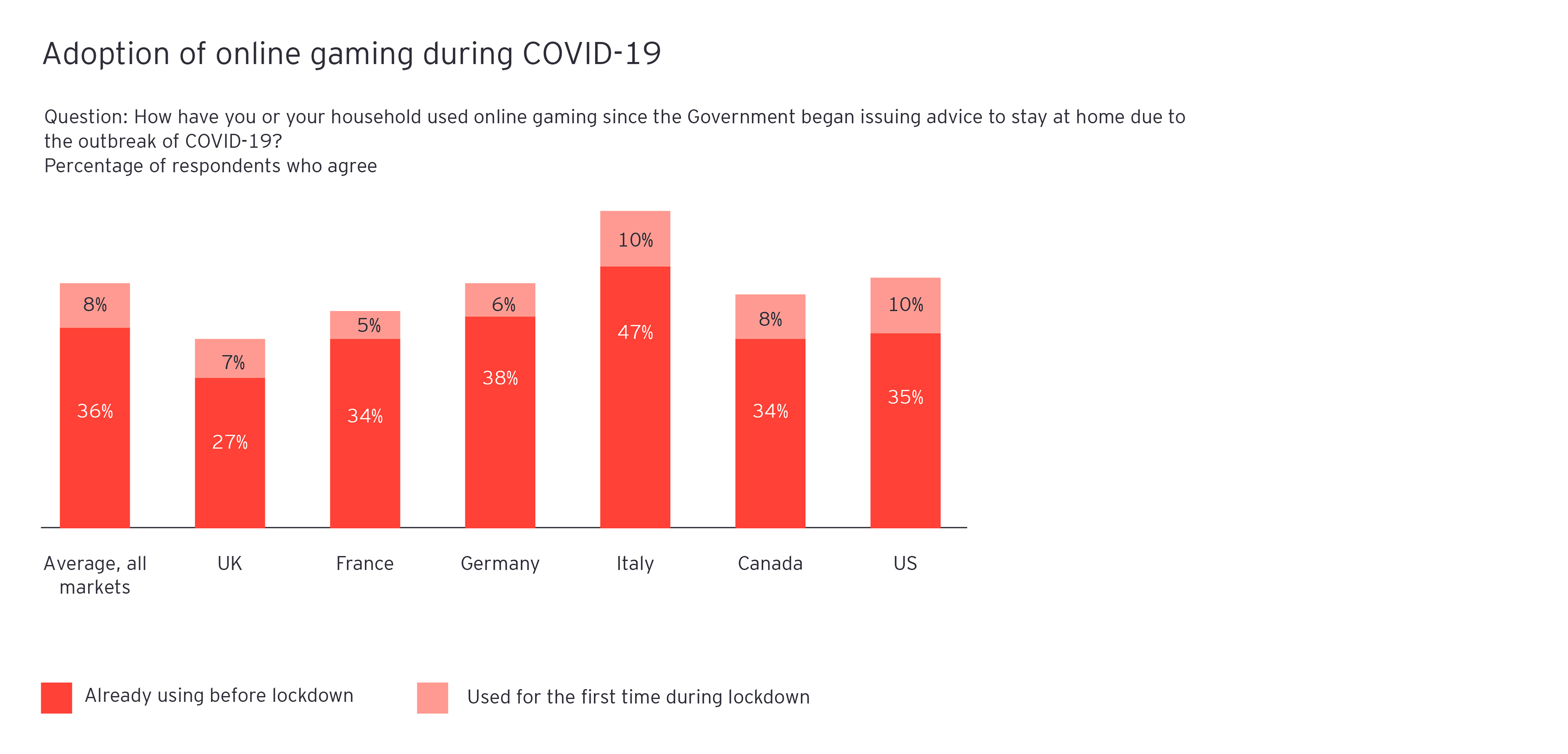 Adoption of online gaming during COVID-19