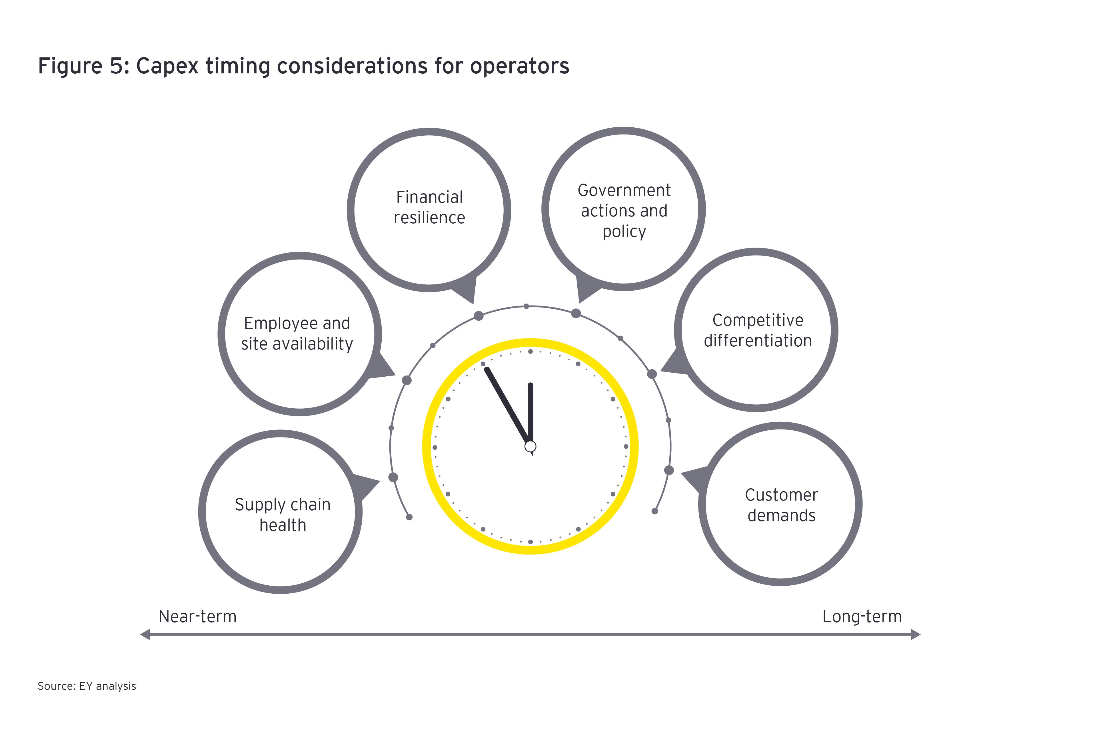 Capex timing considerations for operators