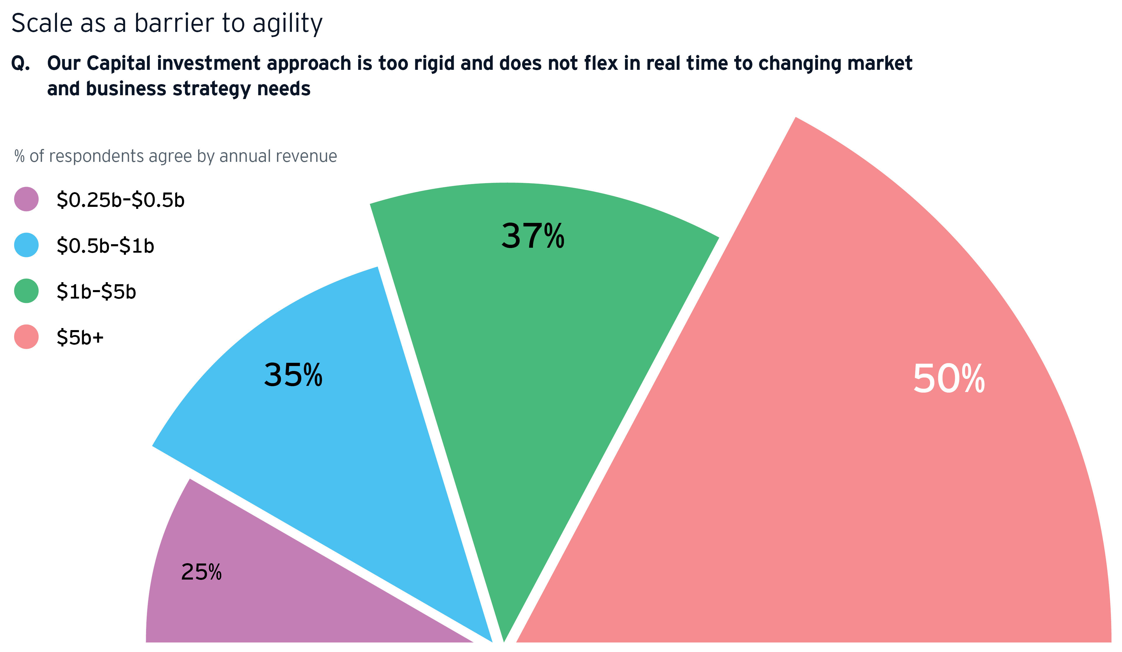 coins scale as a barrier to agility chart image