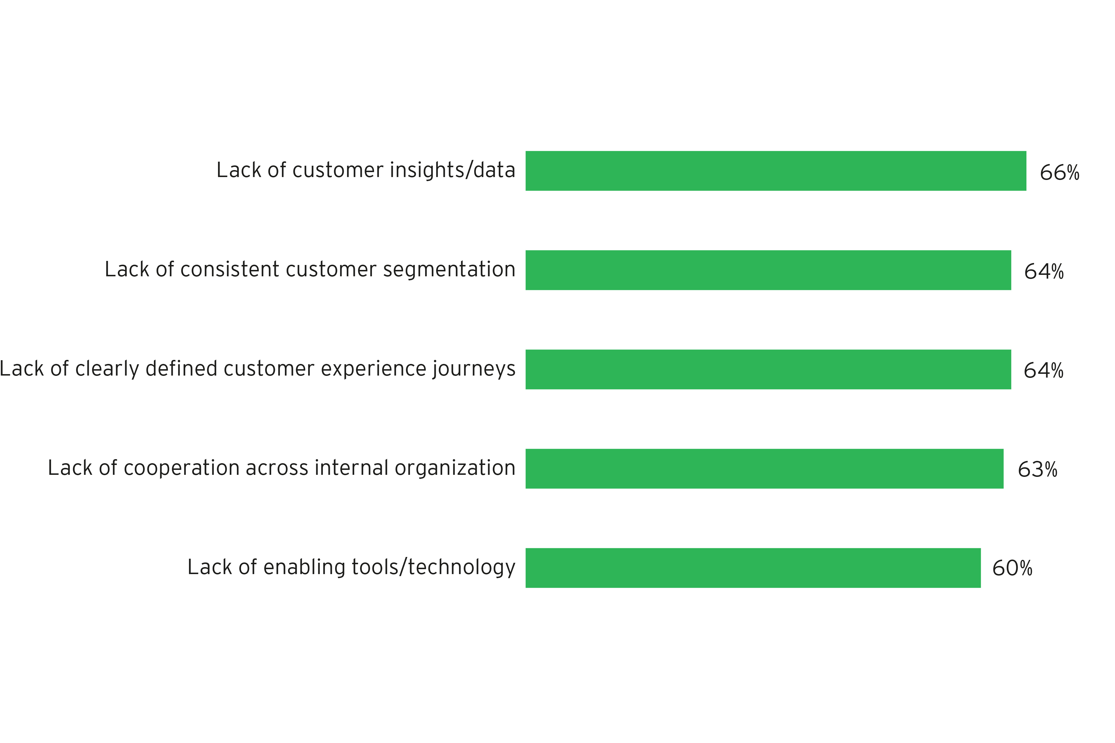 Challenges to reinventing the customer experience - graph 2