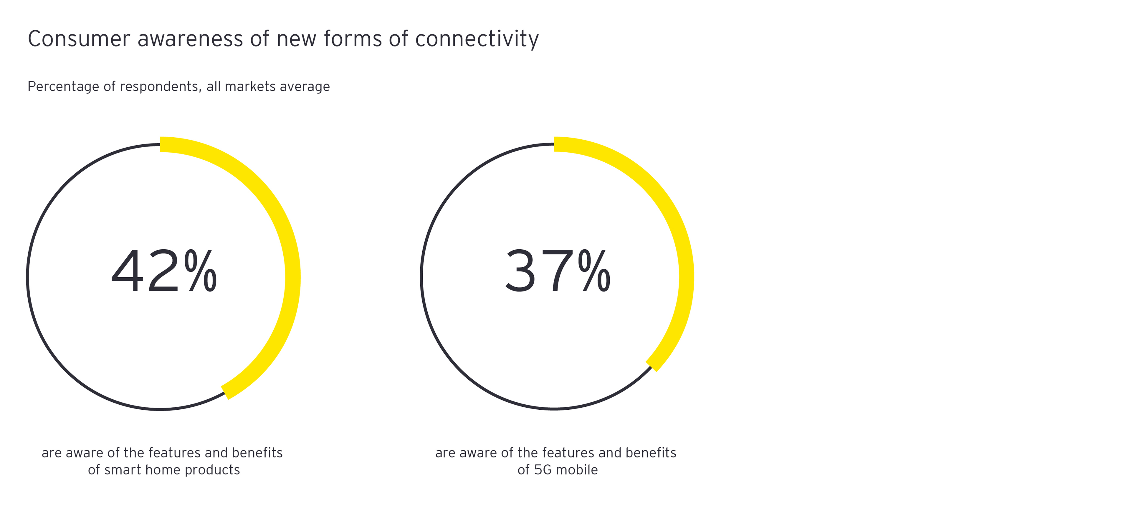 Figure 1: Consumer awareness of new forms of connectivity