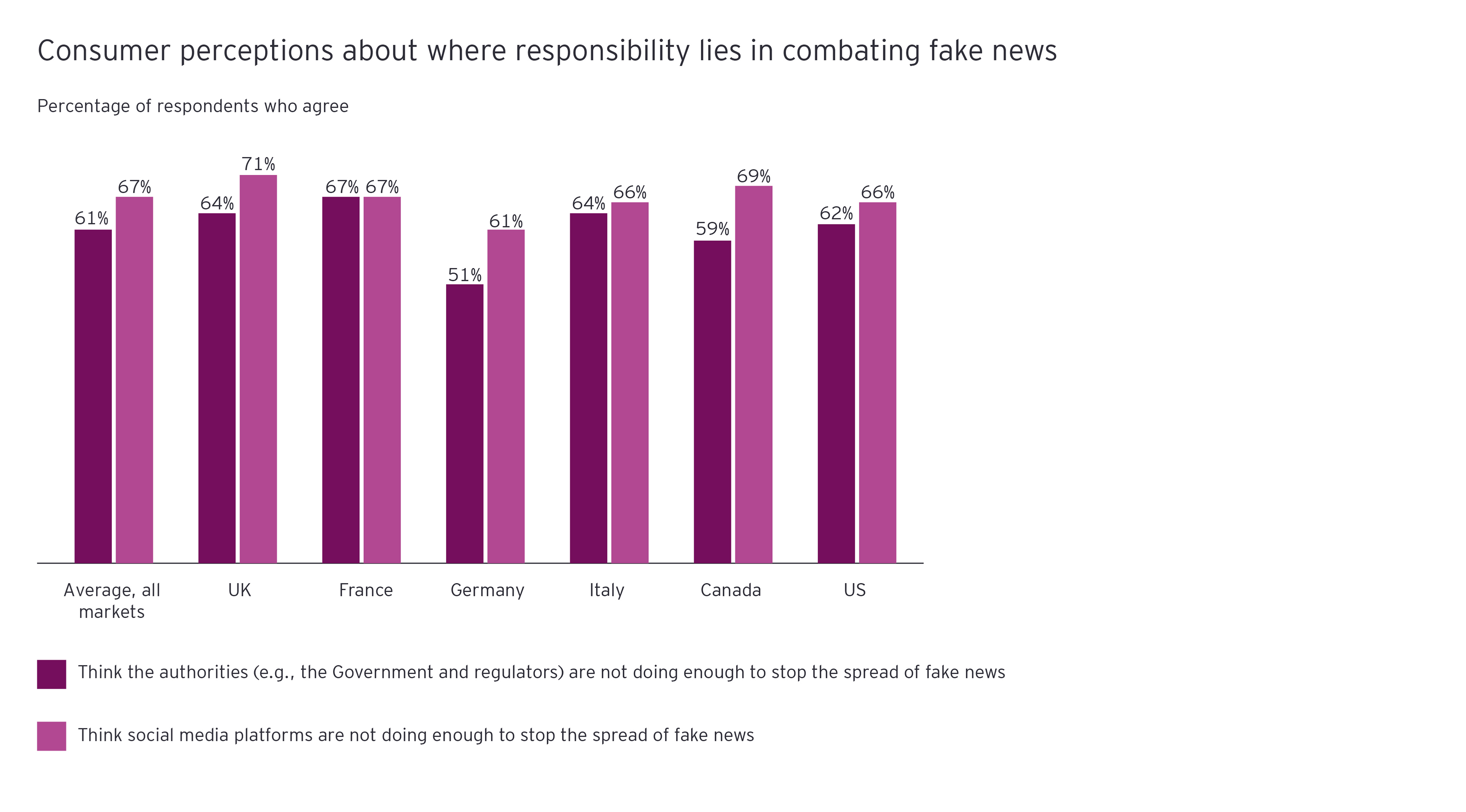 Consumer perceptions about where responsibility lies in combating fake news chart
