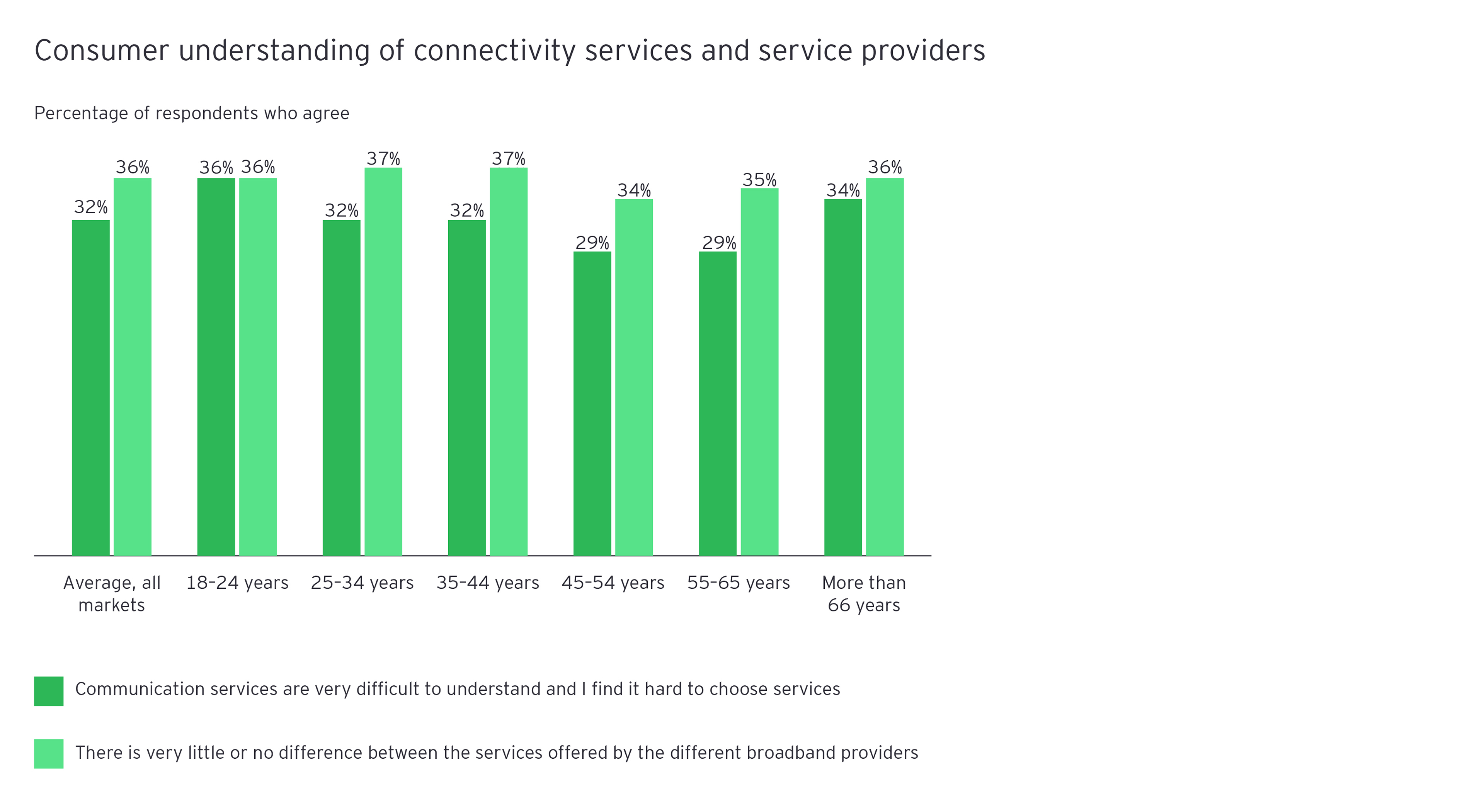 Figure 2: Consumer understanding of connectivity services and service providers