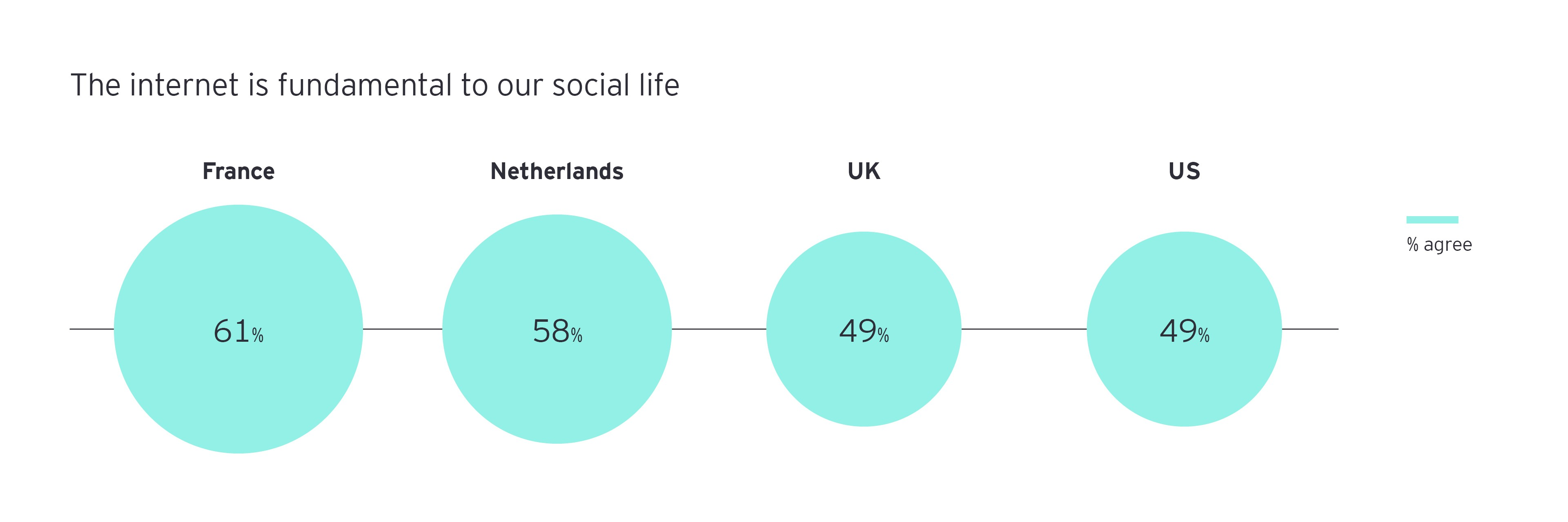 The internet is fundamental to our social life inforgraph