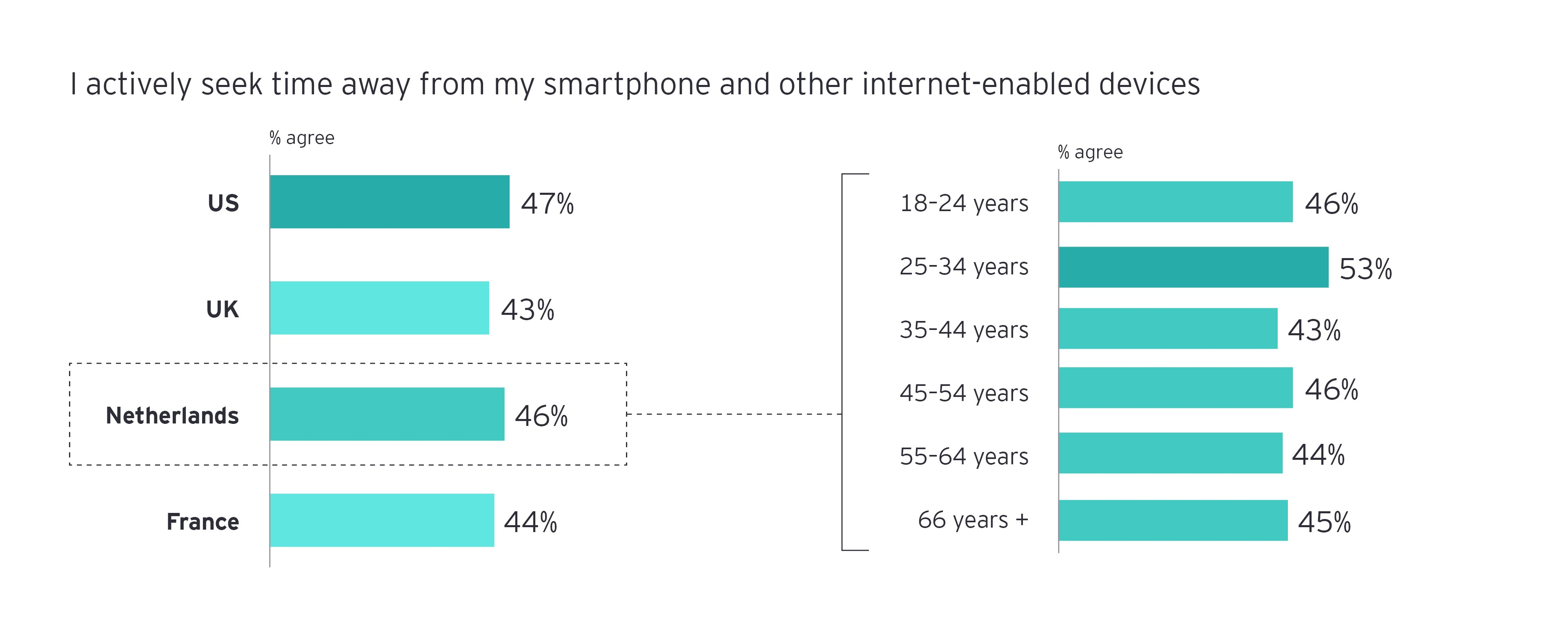 Away time from internet enabled devices infograph