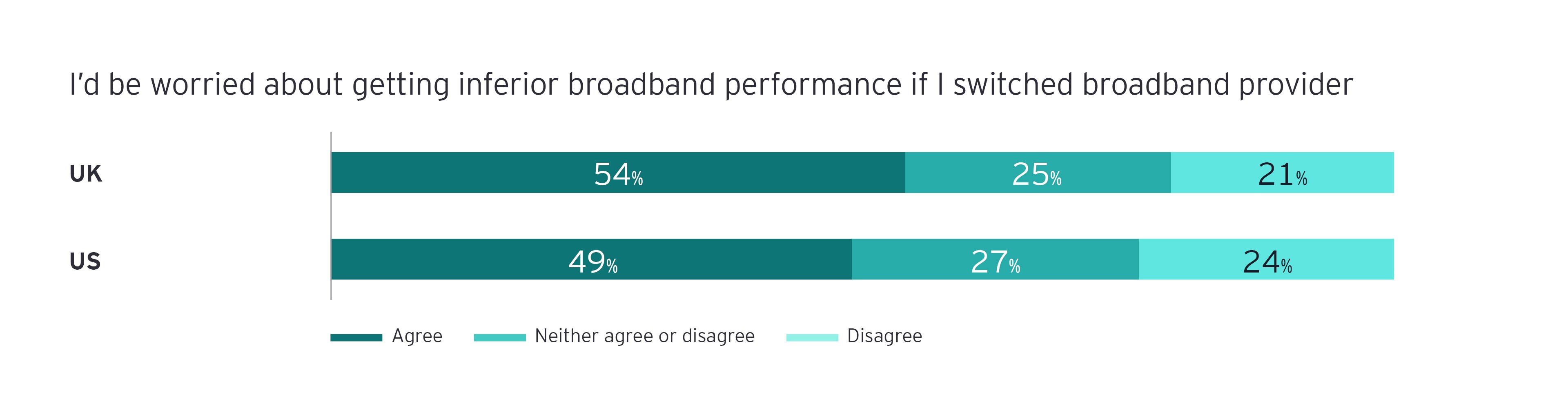 Broadband performance matters most to consumers, but a lack of differentiation means service providers risk commoditization infograph