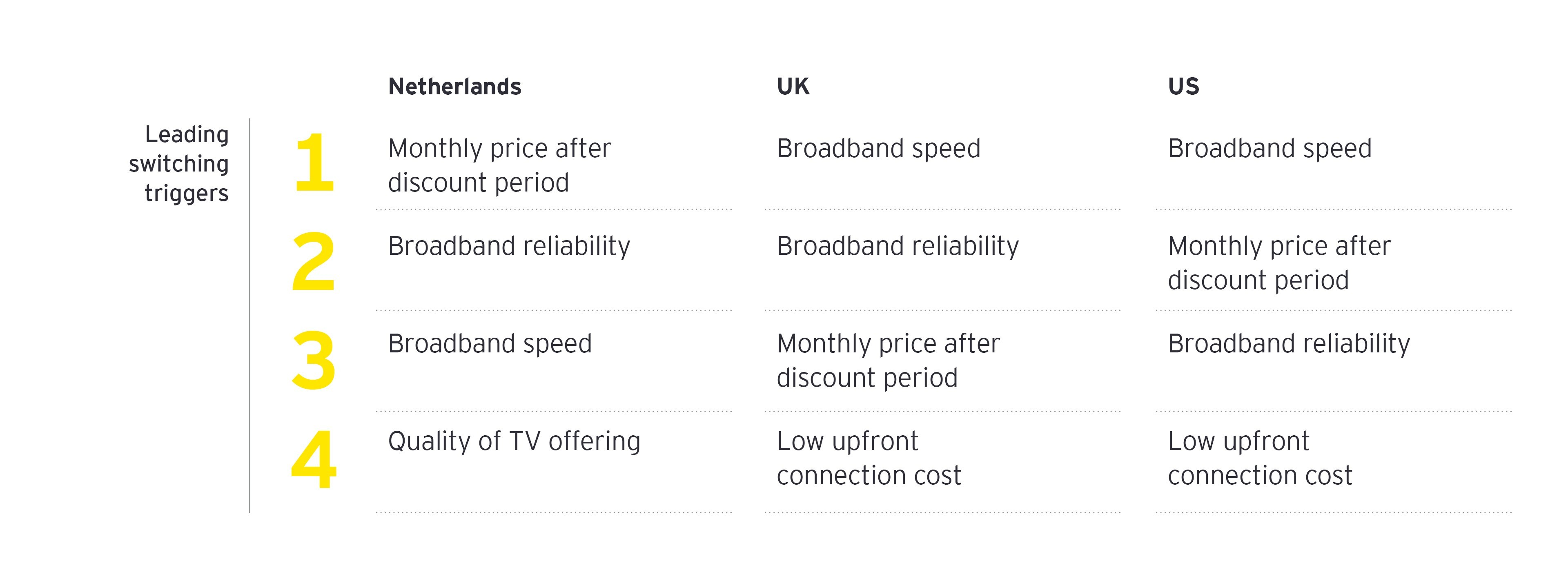 speed or reliability often rank ahead of price as a switching trigger table