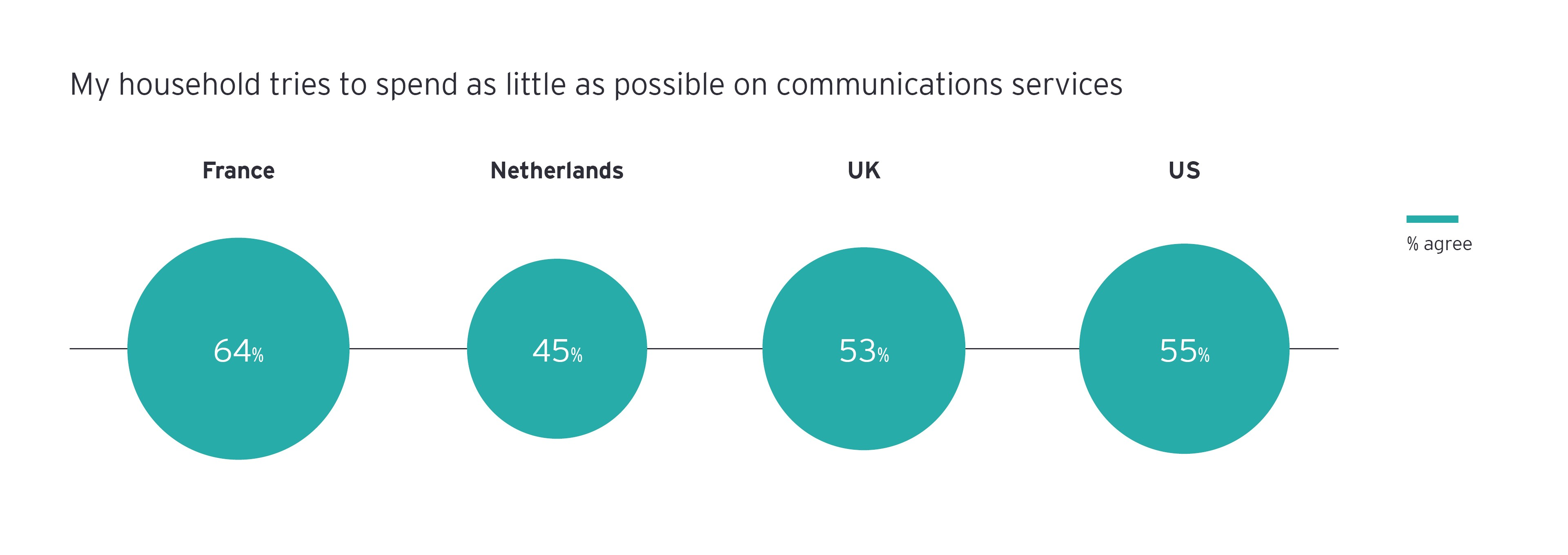 spends as little as possible on communications services infograph