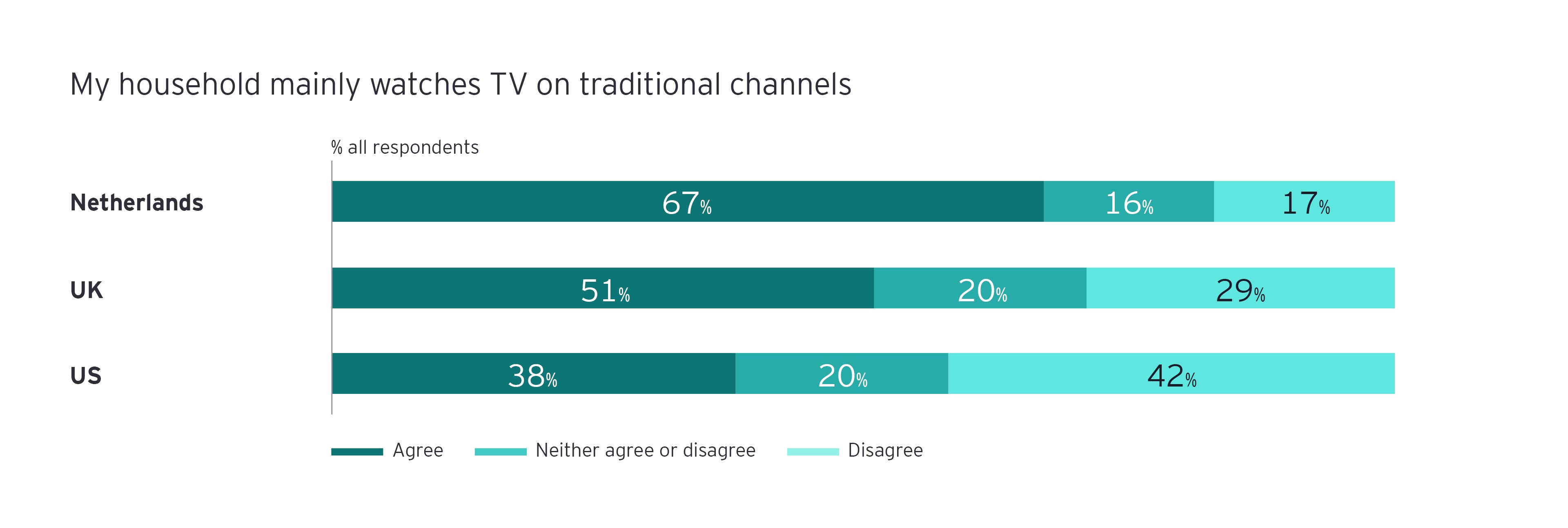 watches TV on traditional channels infograph