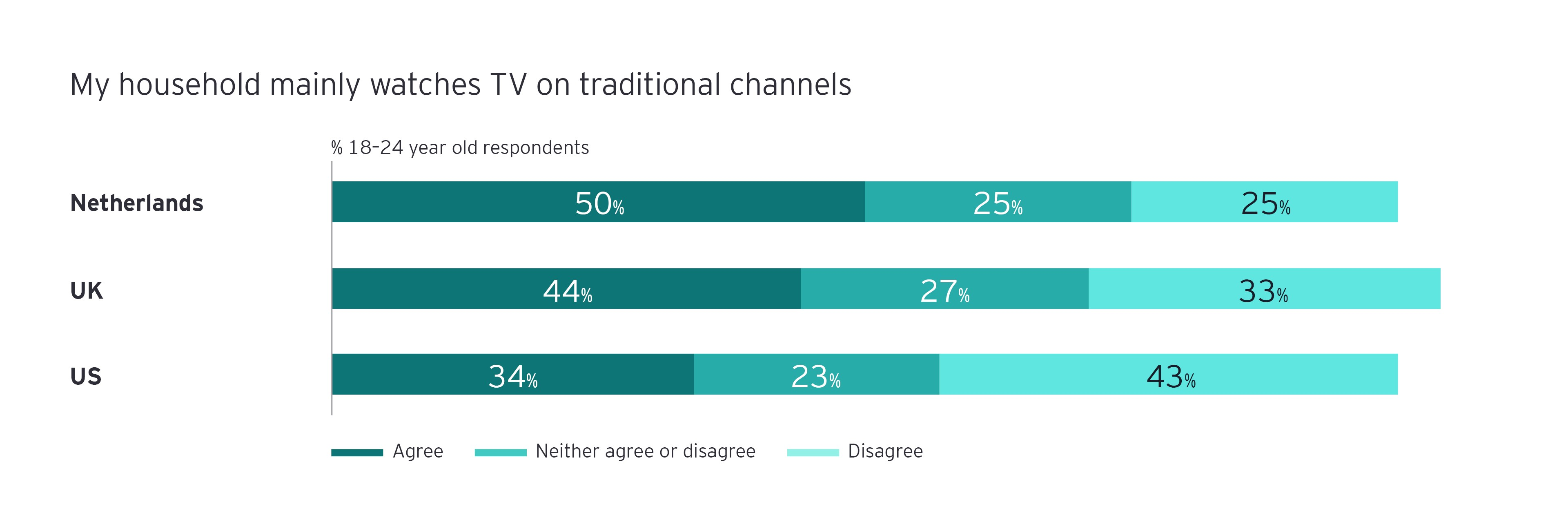 analysis by age shows younger consumers everywhere are less bonded to traditional broadcaster infograph