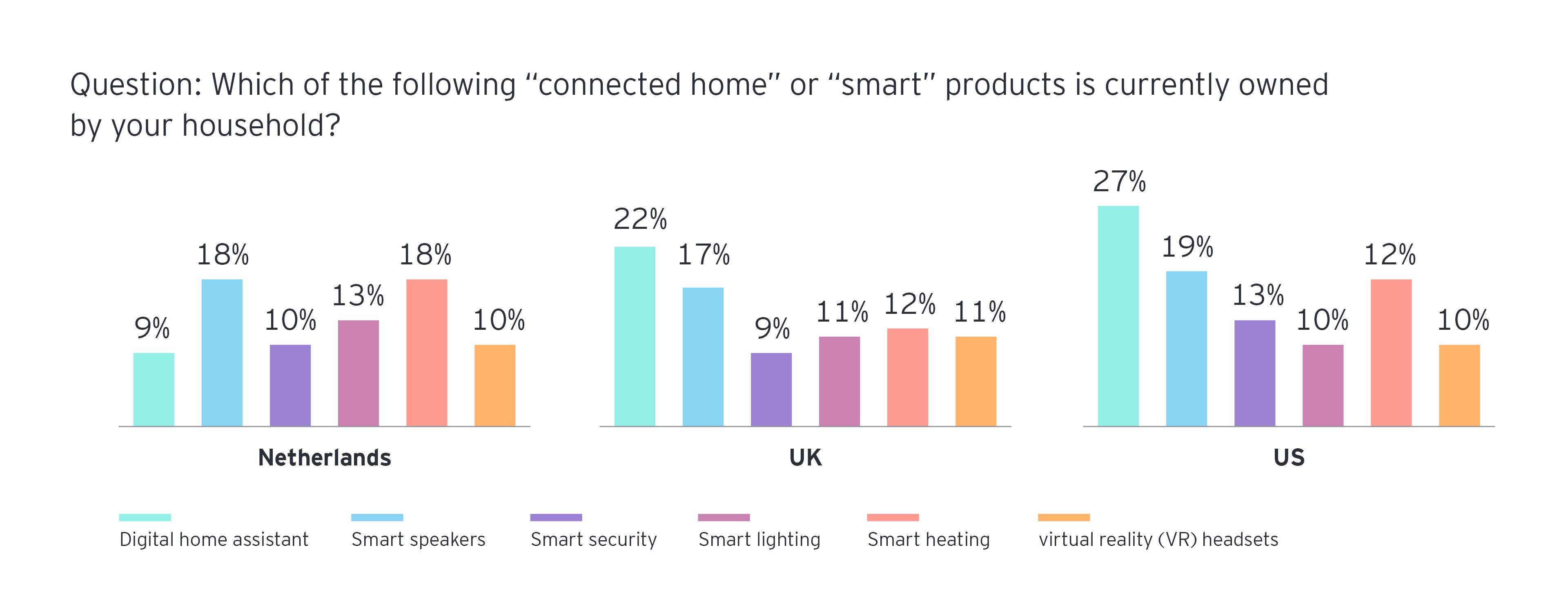digital home assistants and smart speakers leading the way, current take-up rates for smart home products and services look promising infograph