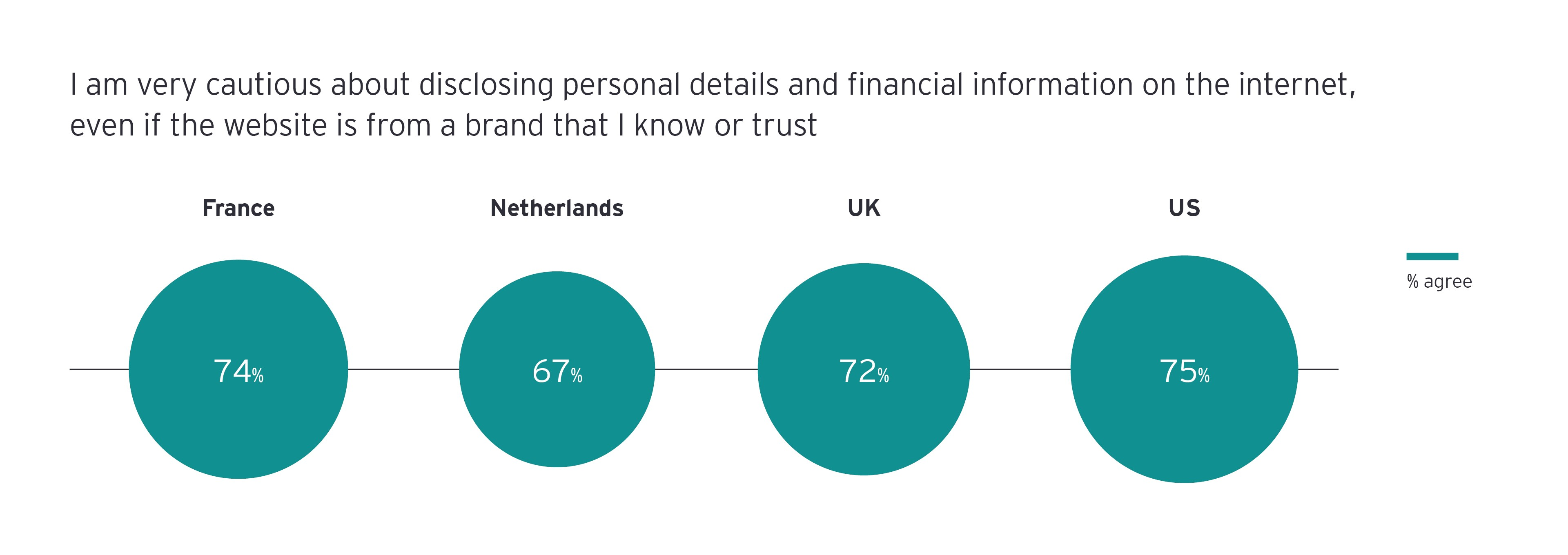 Consumers in all markets are skeptical about disclosing their personal data, even to trusted websites infograph