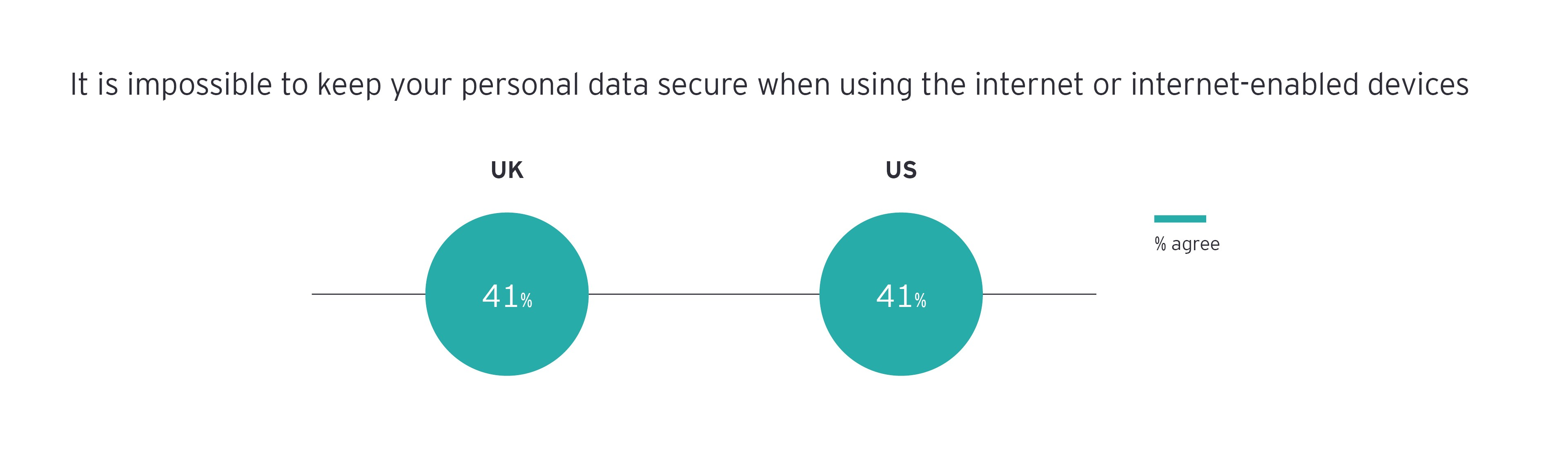 41% of the respondents don't think their personal data can ever be fully secure in the digital age infograph