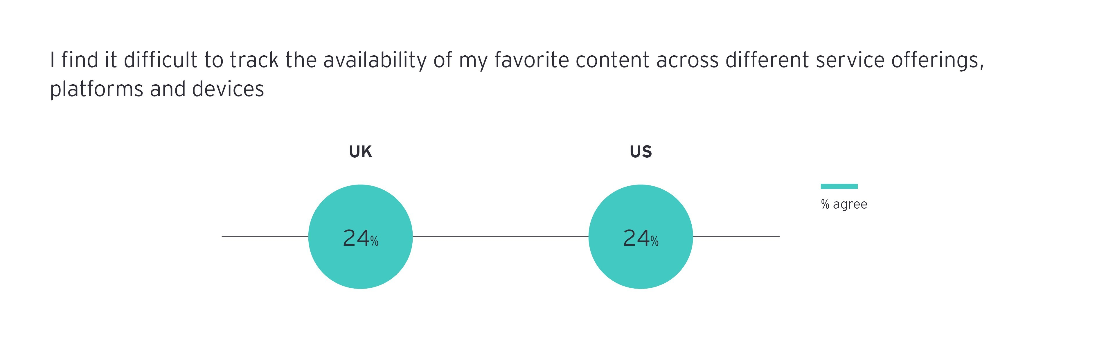 Almost a quarter of consumers struggle to find their favorite content in the crowded service ecosystem infograph