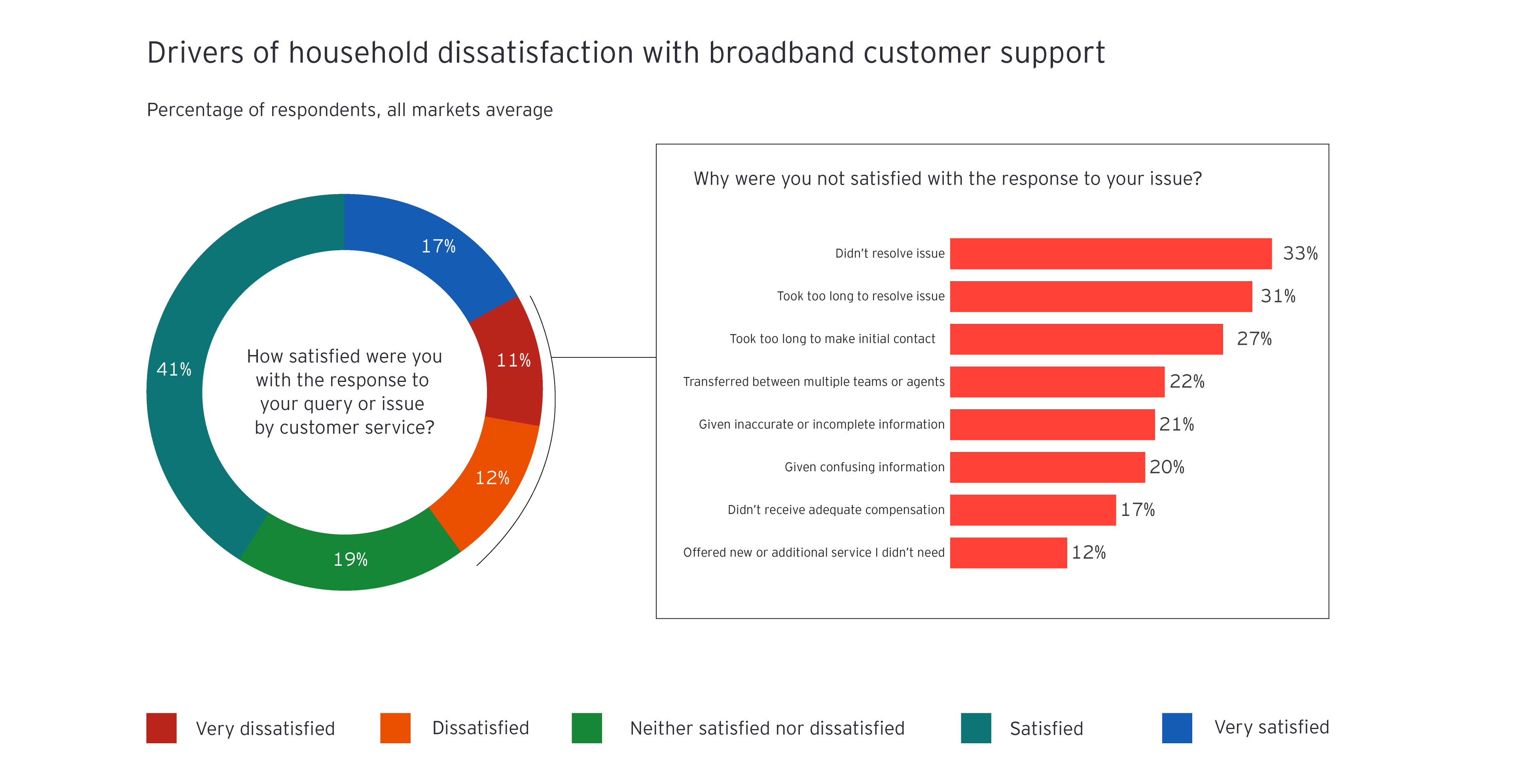 Drivers of household dissatisfaction with broadband customer support