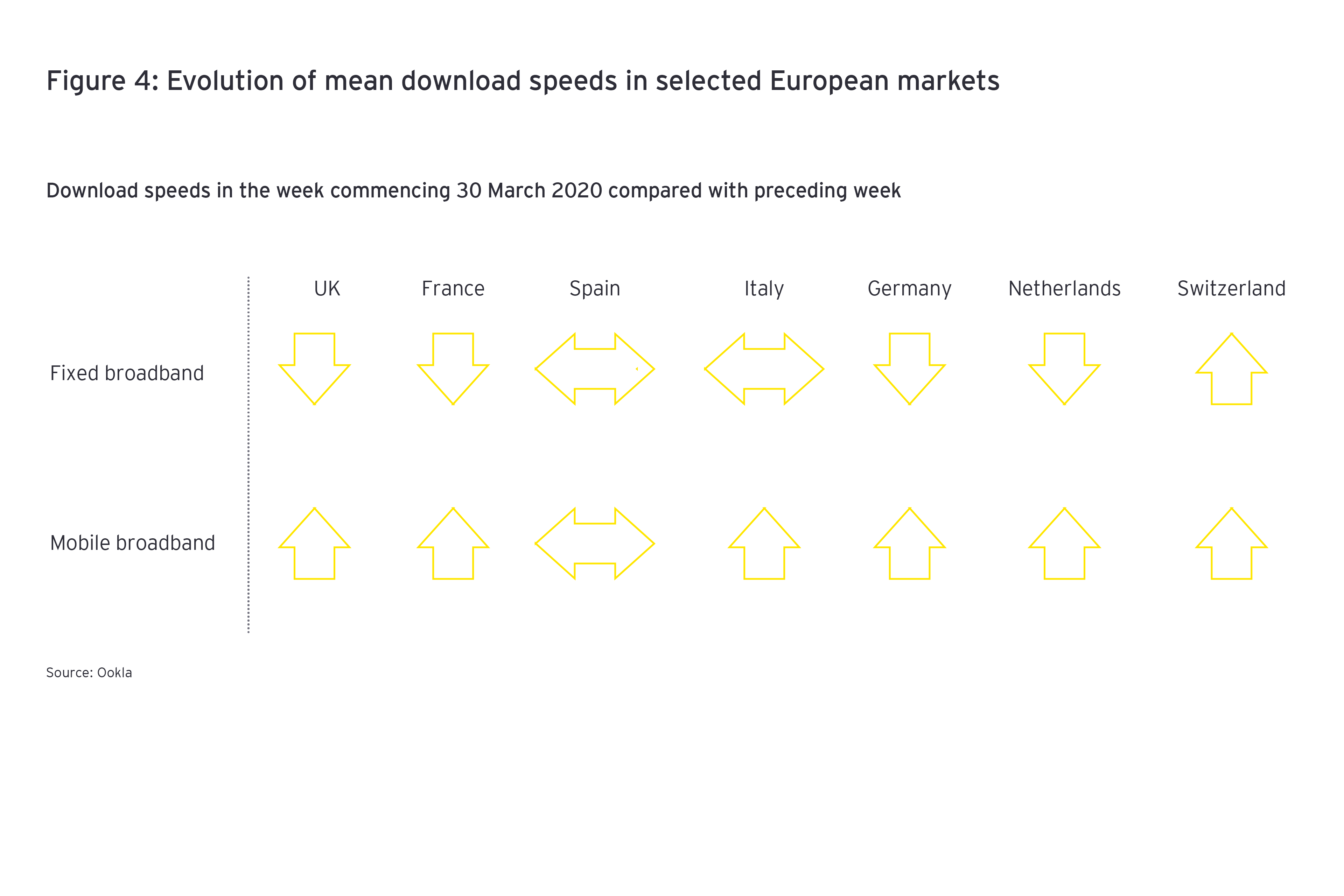 Evolution of mean download speeds in selected european markets