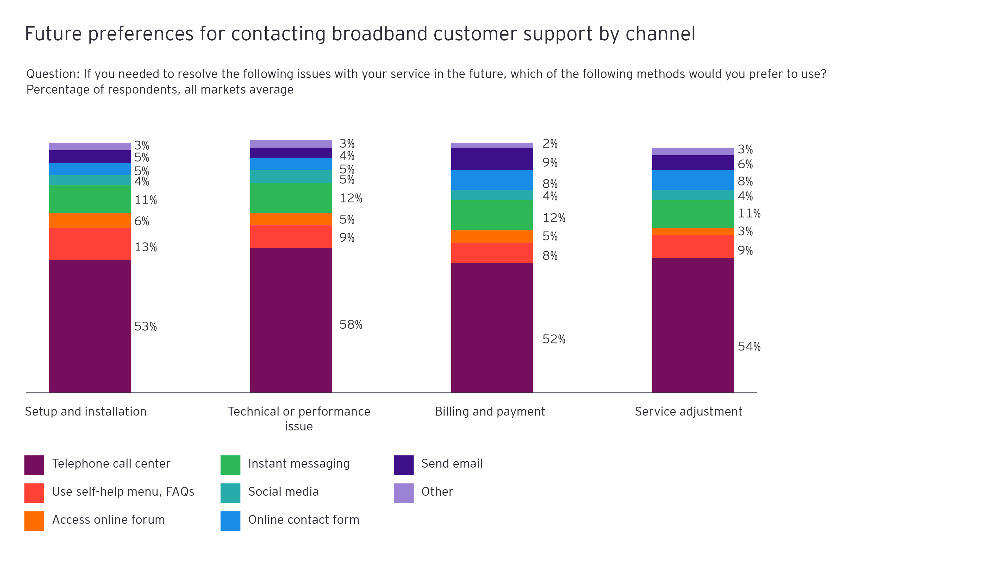Figure 7: Future preferences for contacting broadband customer support by channel