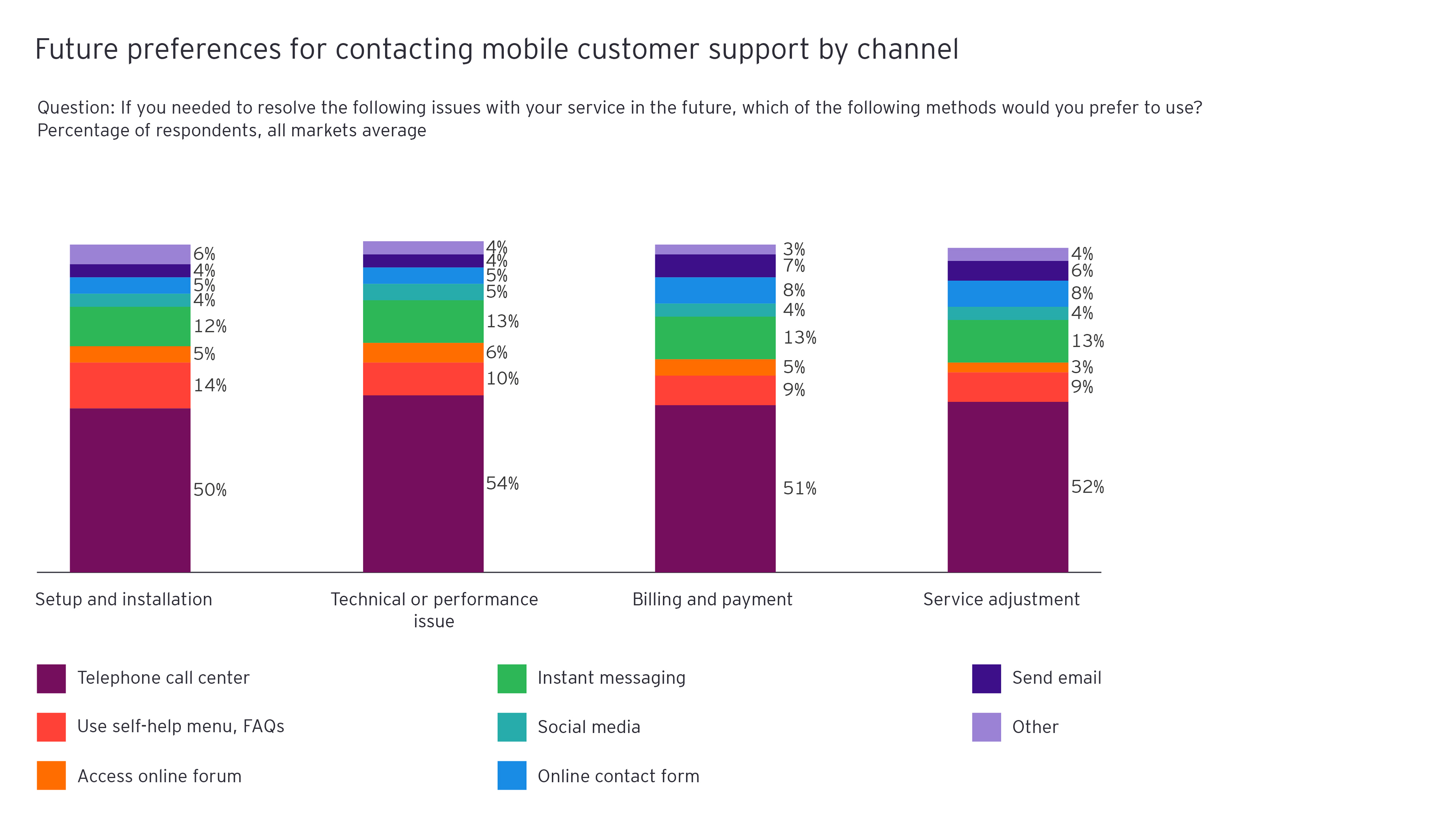 Figure 7: Future preferences for contacting mobile customer support by channel