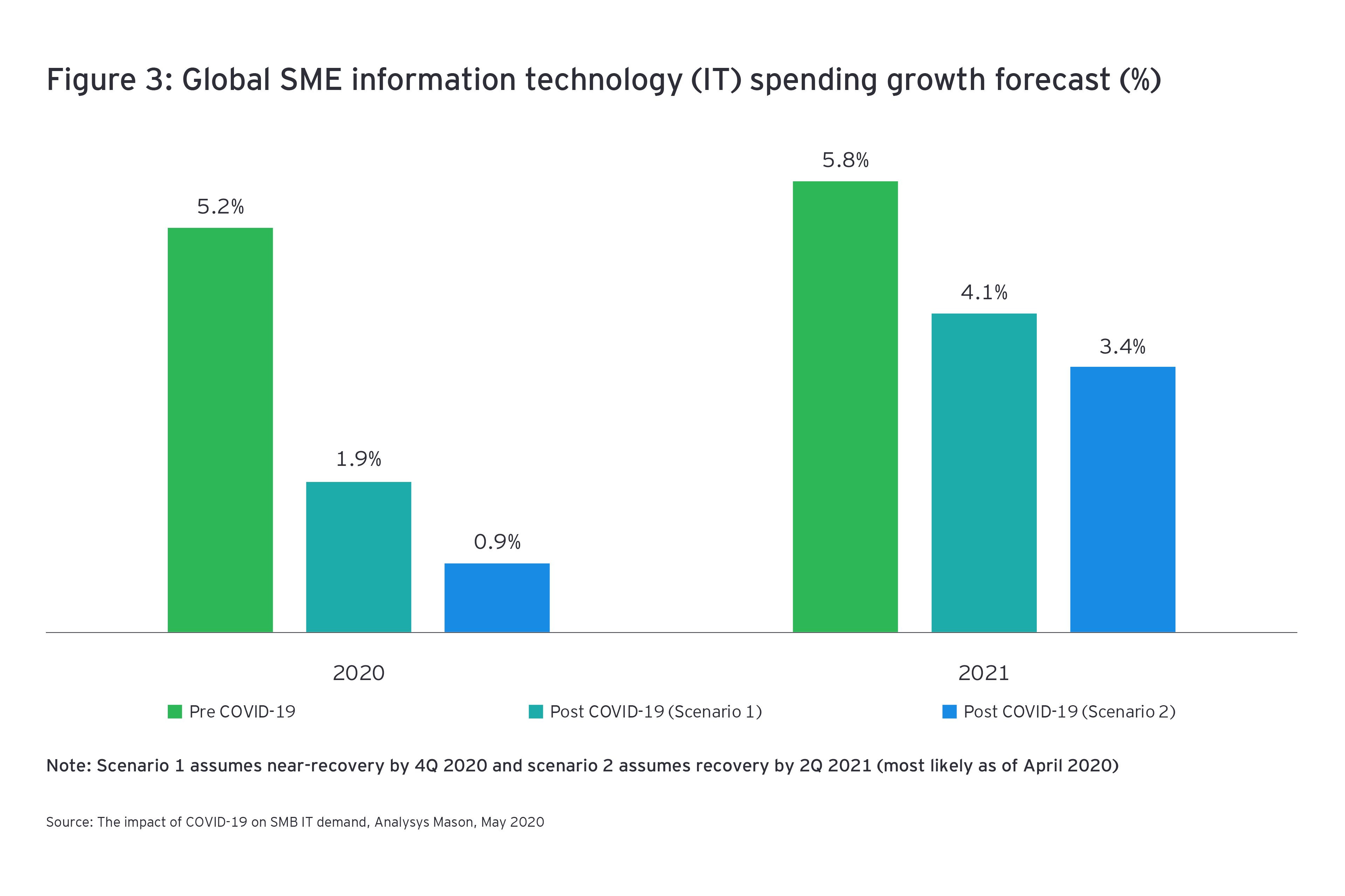 Global sme information technology it spending growth forecast