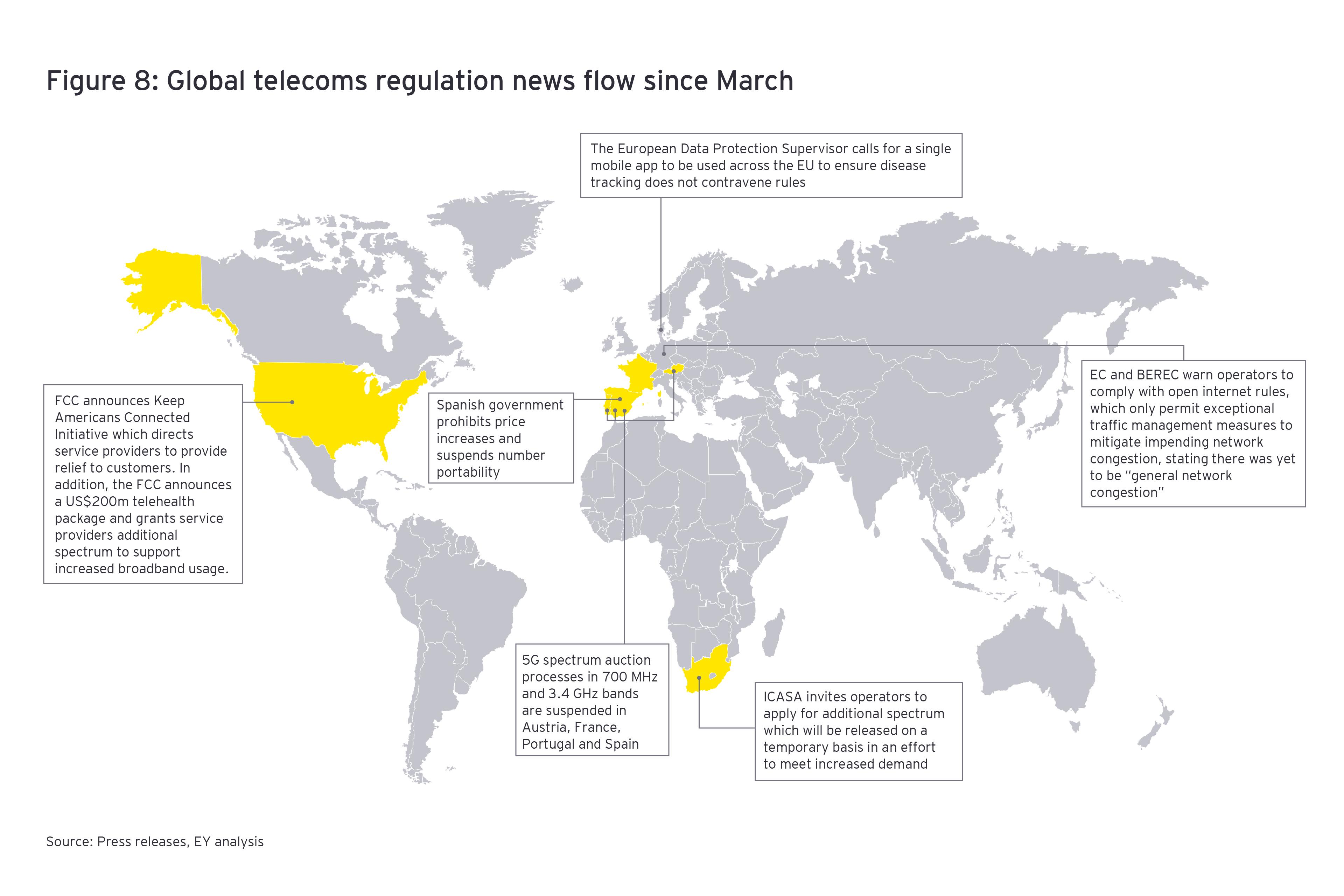Global telecoms regulation news flow since march 8