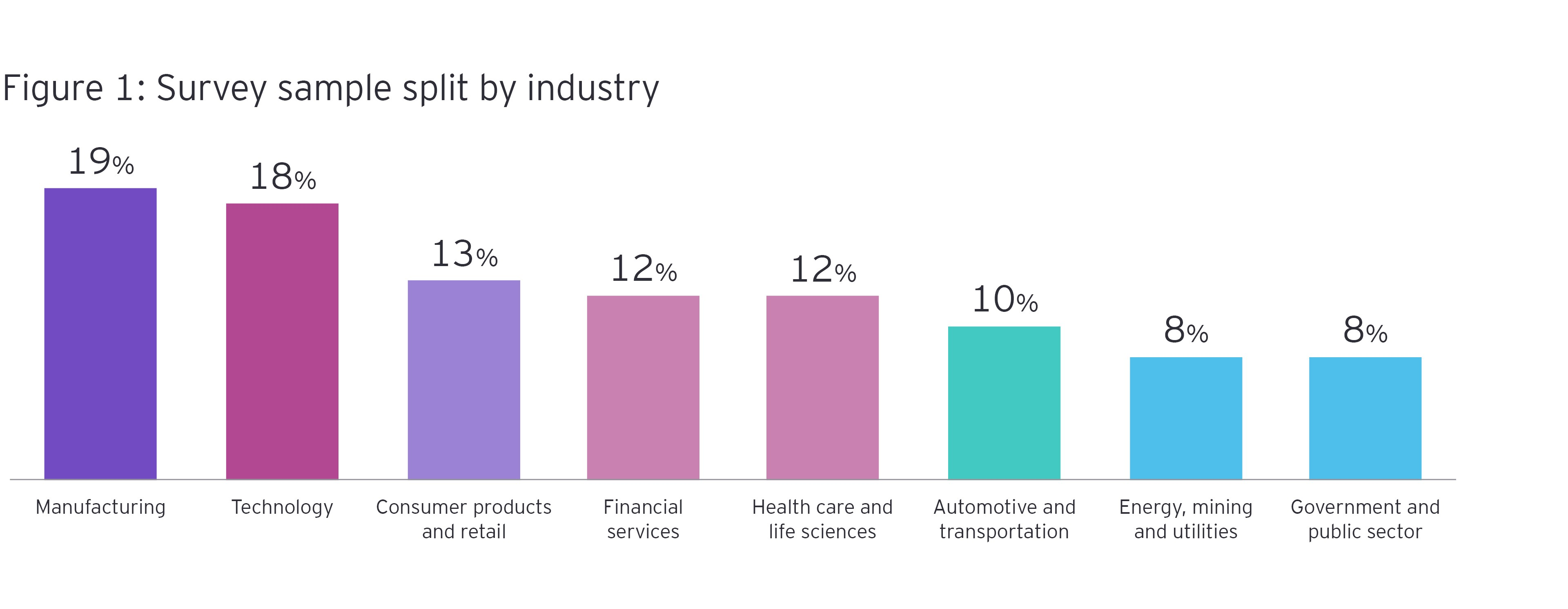 Survey sample split by industry