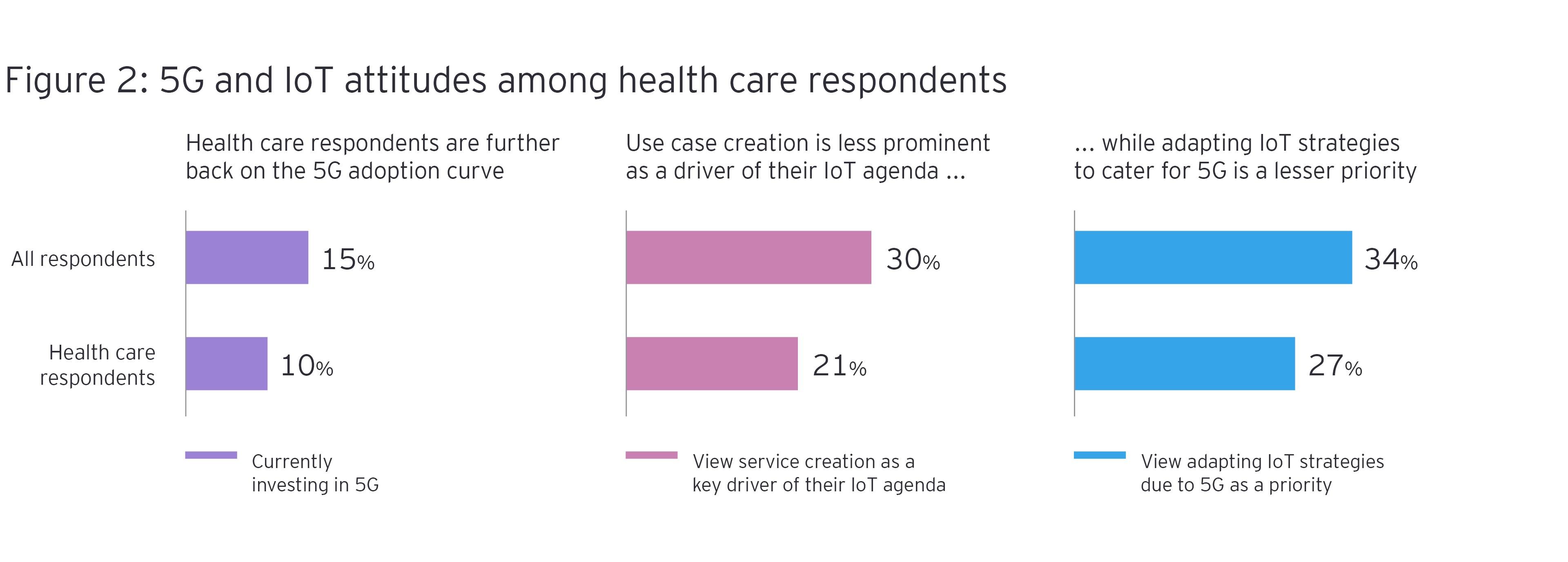 5G- ja IoT -asenteet terveydenhuollon vastaajien keskuudessa