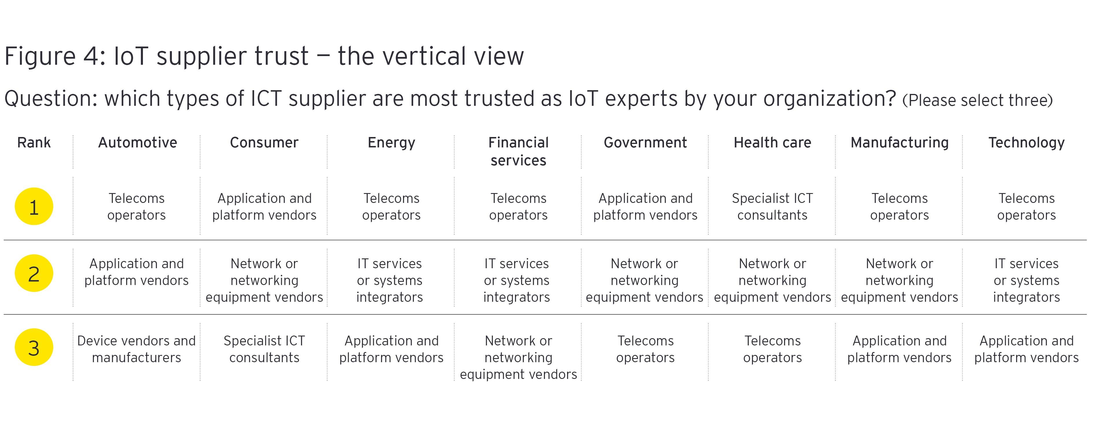 IoT-toimittajien luottamus - vertikaalinen näkymä