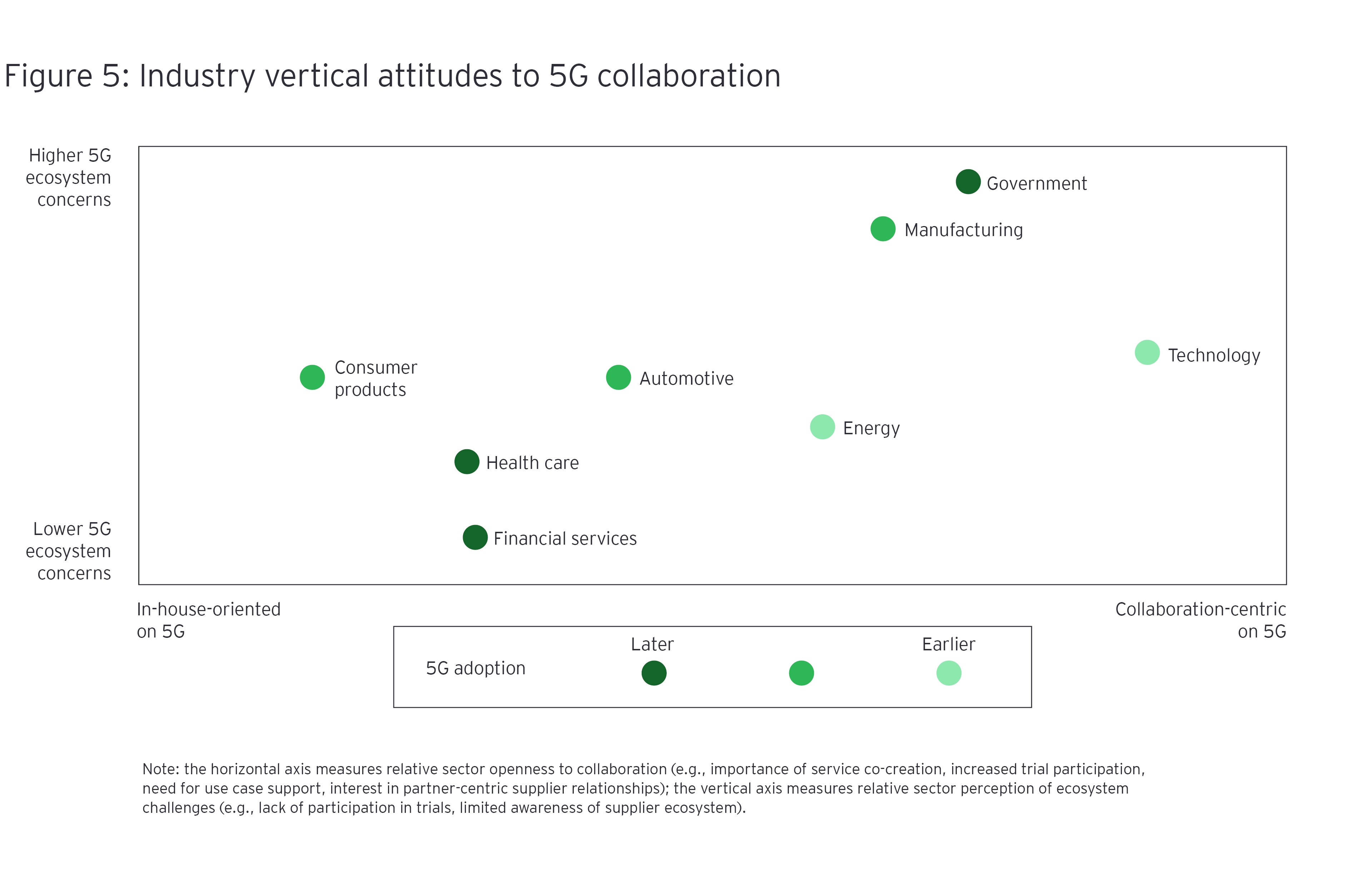 Industry vertical attitudes to 5G collaboration