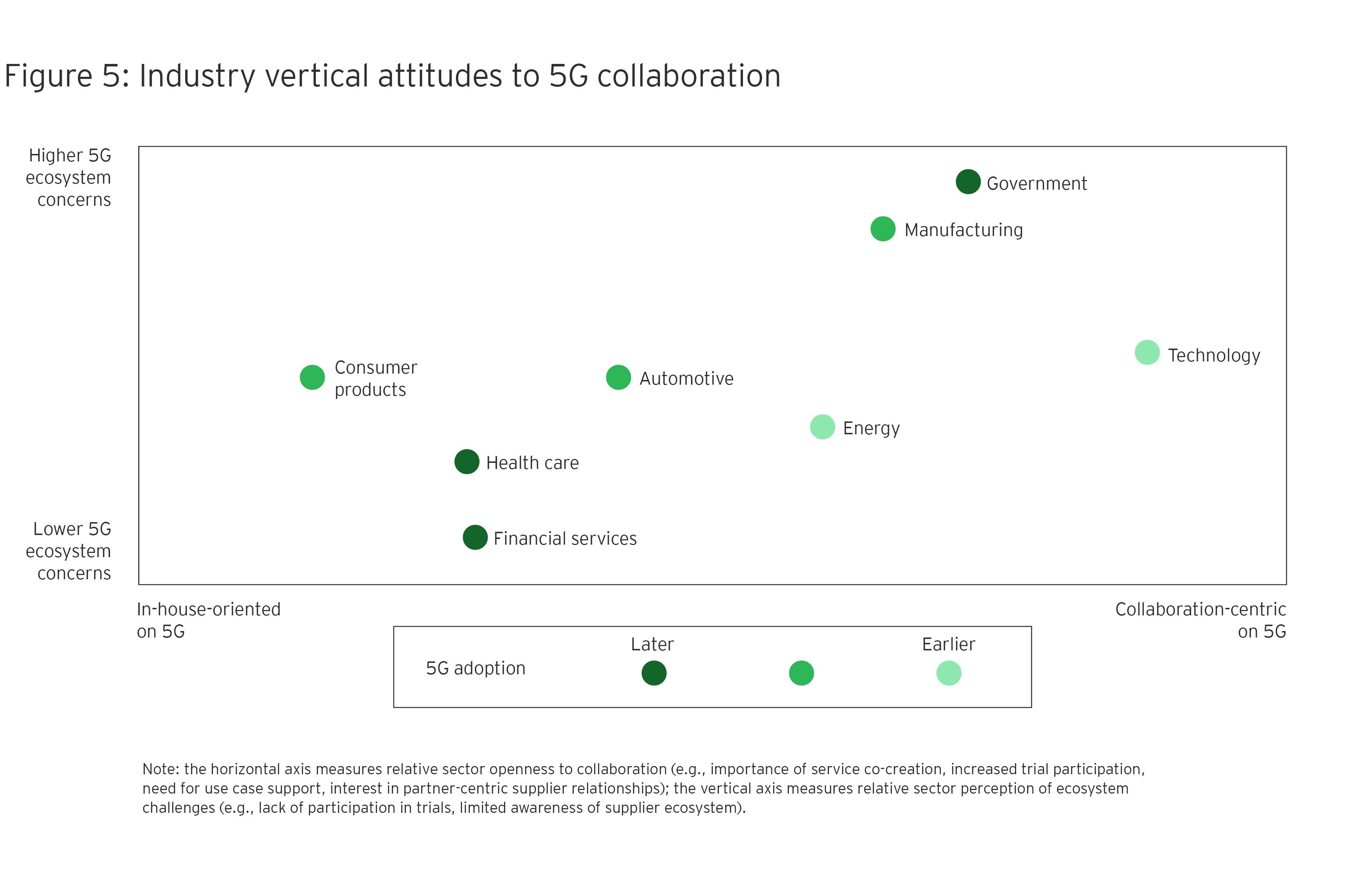 Toimialan vertikaaliset asenteet 5G-yhteistyöhön