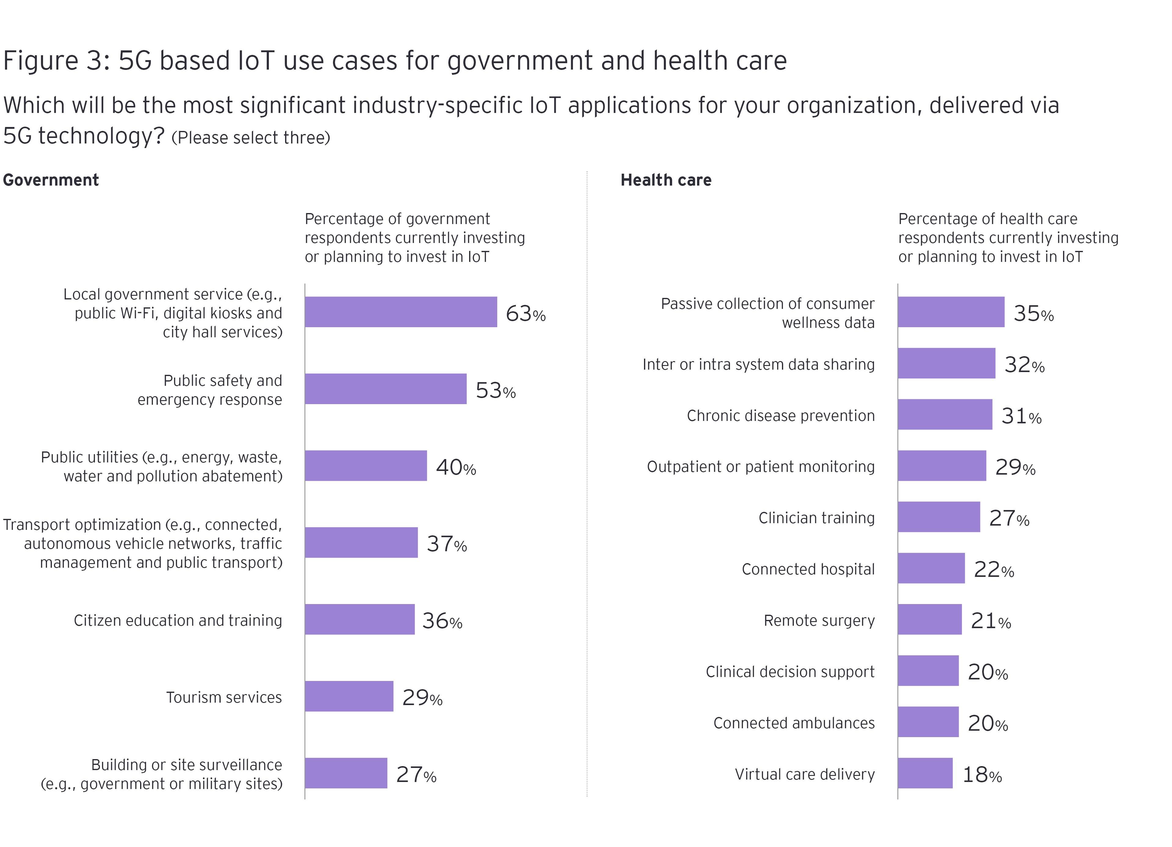 5G-pohjaiset IoT-käyttötapaukset hallinnossa ja terveydenhuollossa