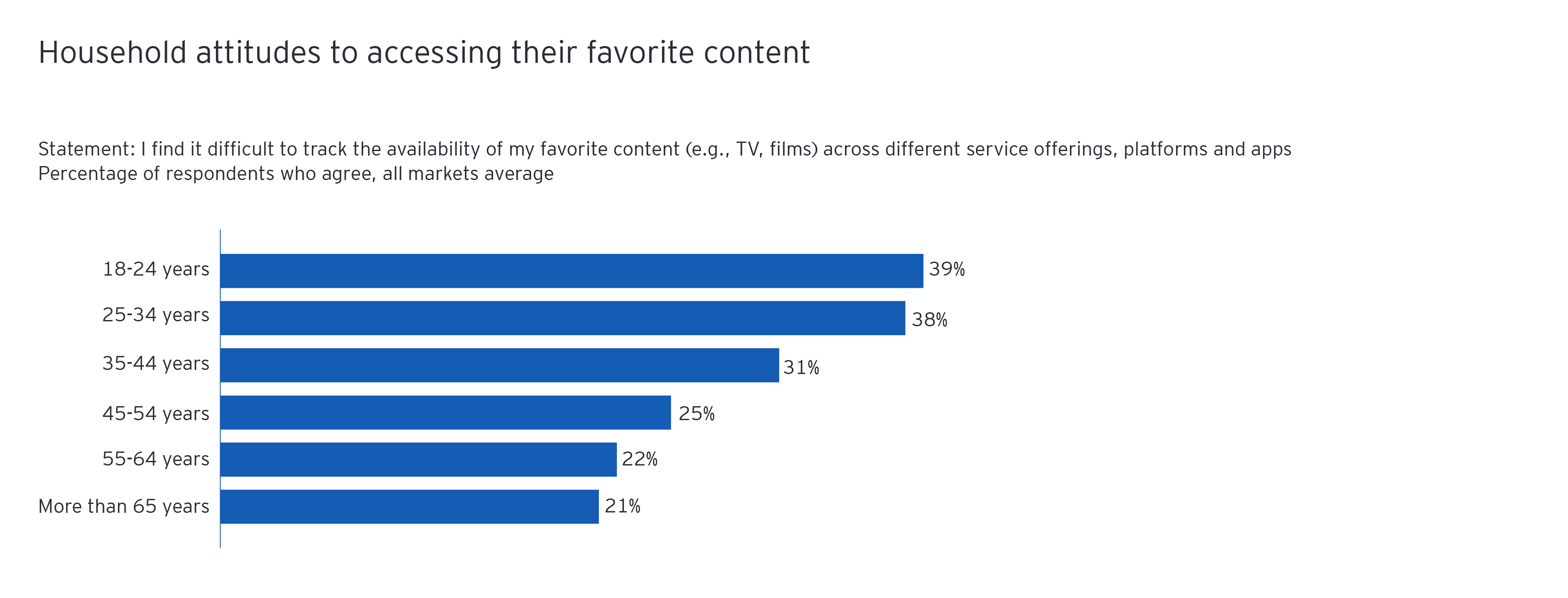 Household attitudes to accessing their favourite content chart