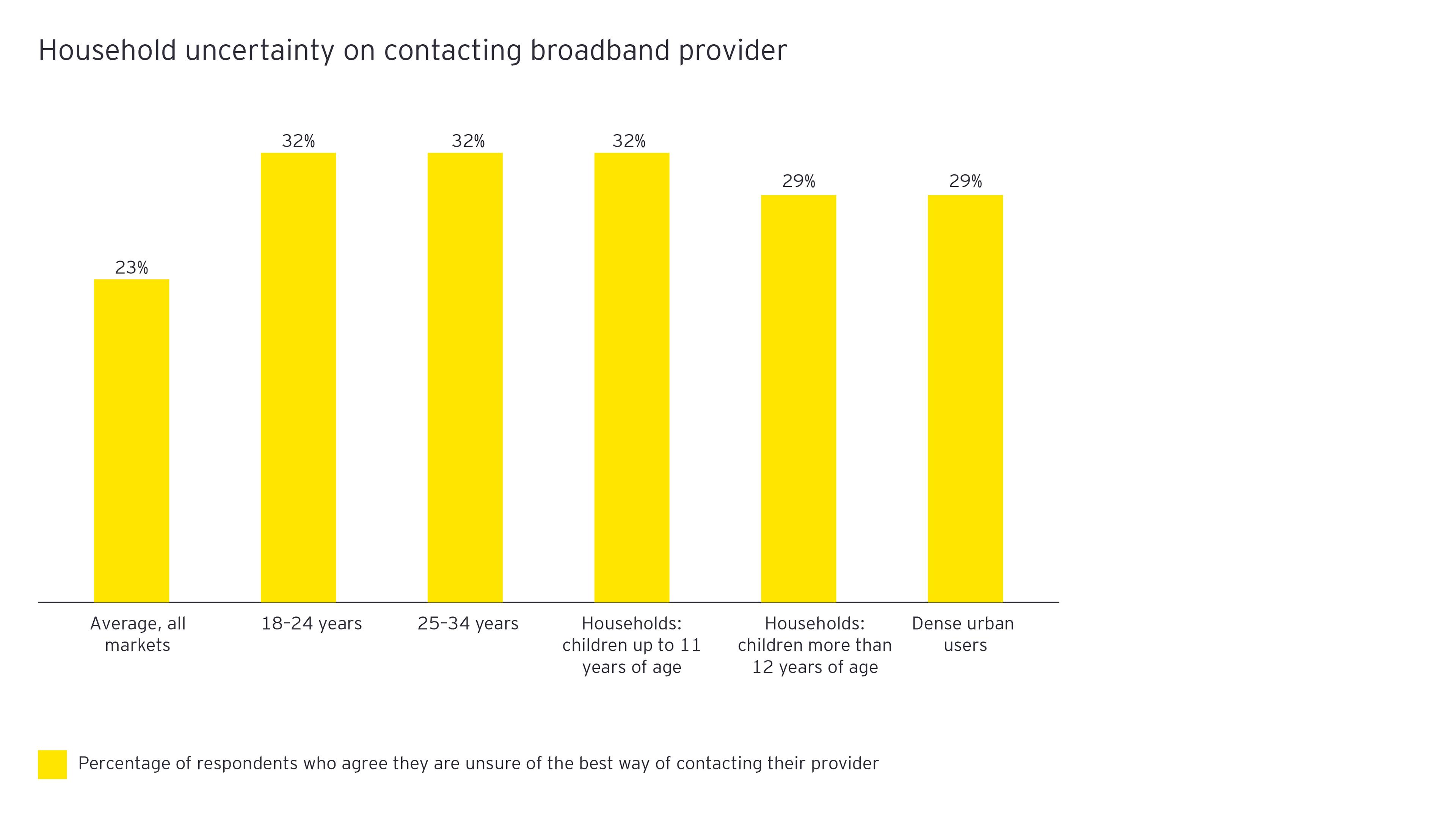Figure 8: Household uncertainty on contacting broadband provider