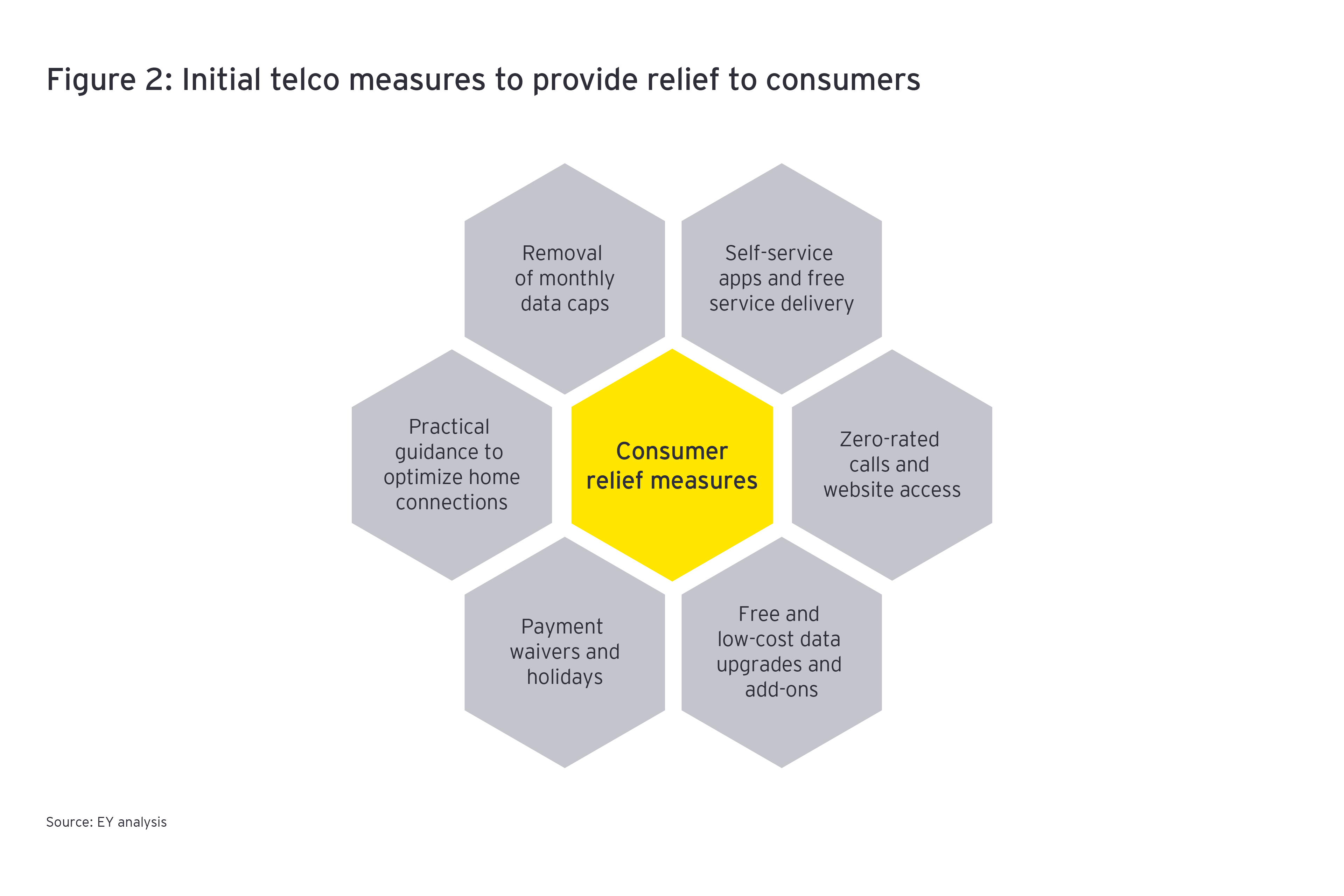 Initial telco measures to provide relief to consumers